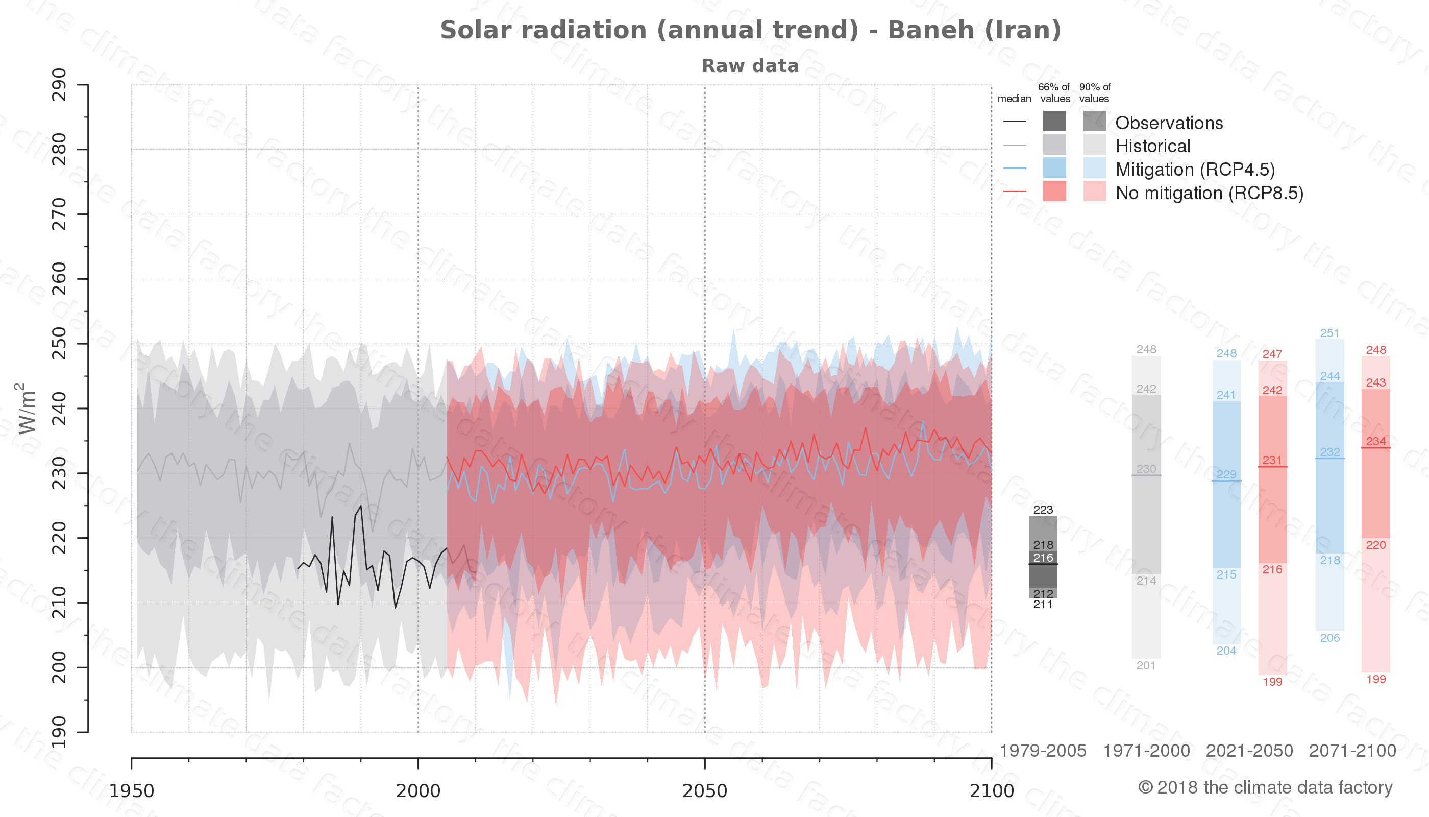 Graphic of projected solar radiation for Baneh (Iran) under two climate change mitigation policy scenarios (RCP4.5, RCP8.5). Represented climate data are raw data from IPCC models. https://theclimatedatafactory.com