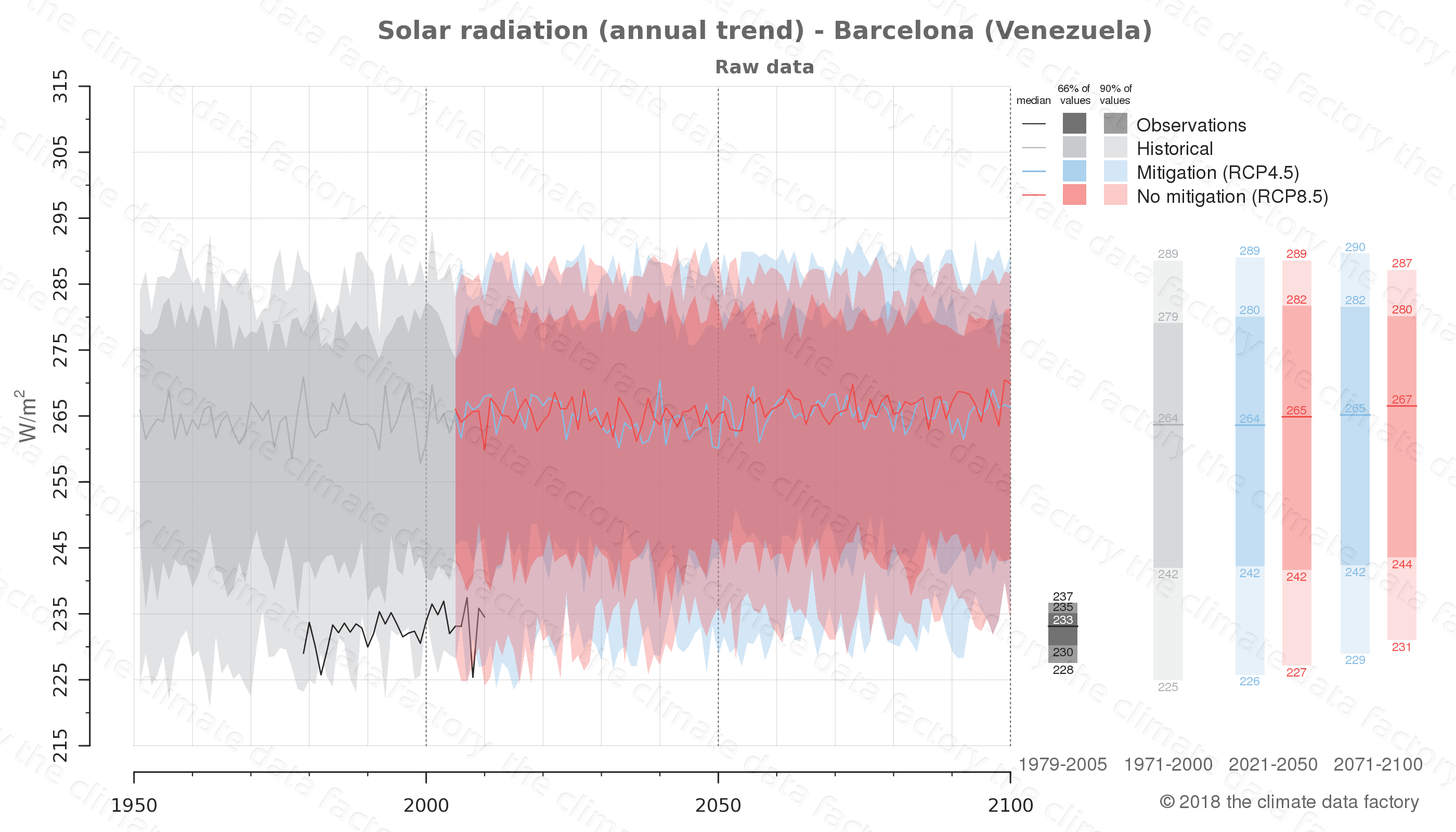 Graphic of projected solar radiation for Barcelona (Venezuela) under two climate change mitigation policy scenarios (RCP4.5, RCP8.5). Represented climate data are raw data from IPCC models. https://theclimatedatafactory.com