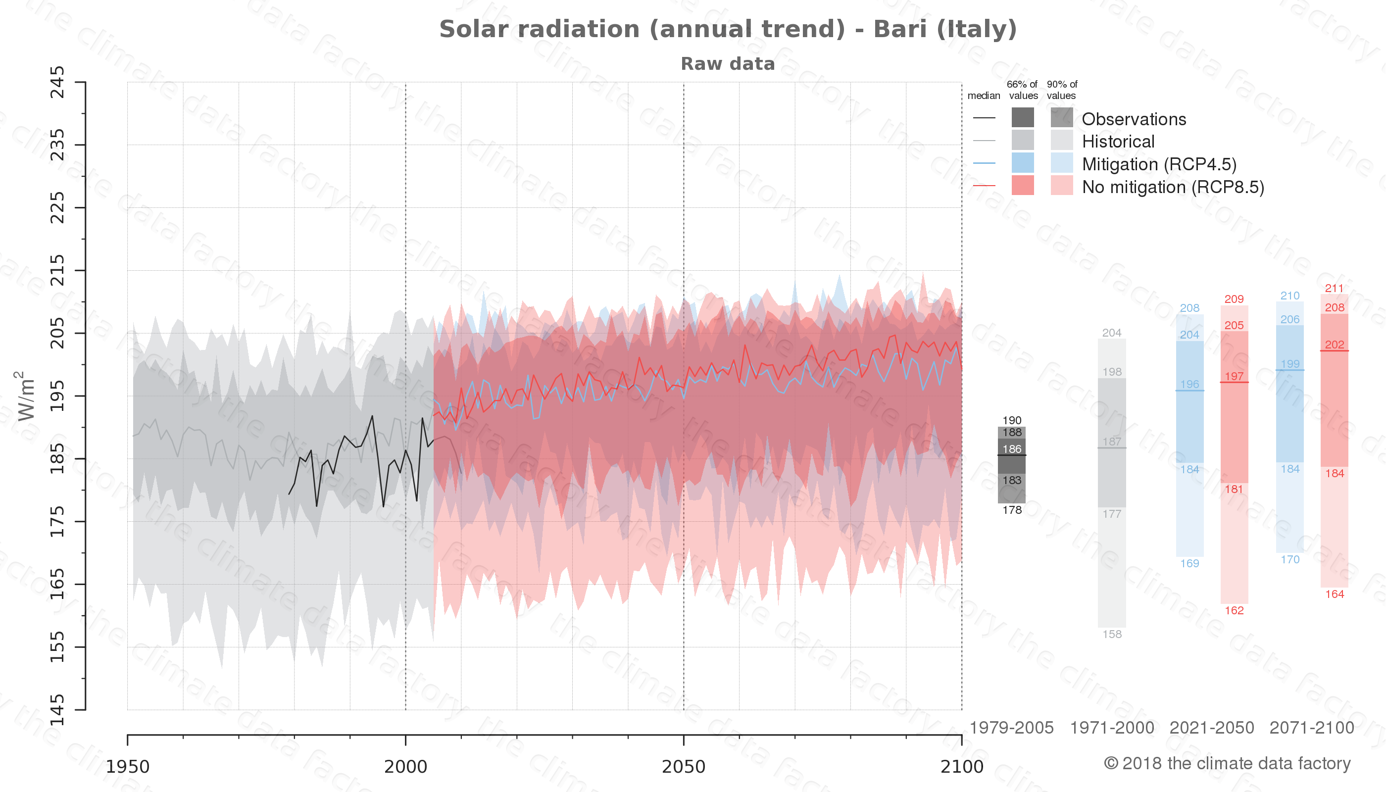 Graphic of projected solar radiation for Bari (Italy) under two climate change mitigation policy scenarios (RCP4.5, RCP8.5). Represented climate data are raw data from IPCC models. https://theclimatedatafactory.com