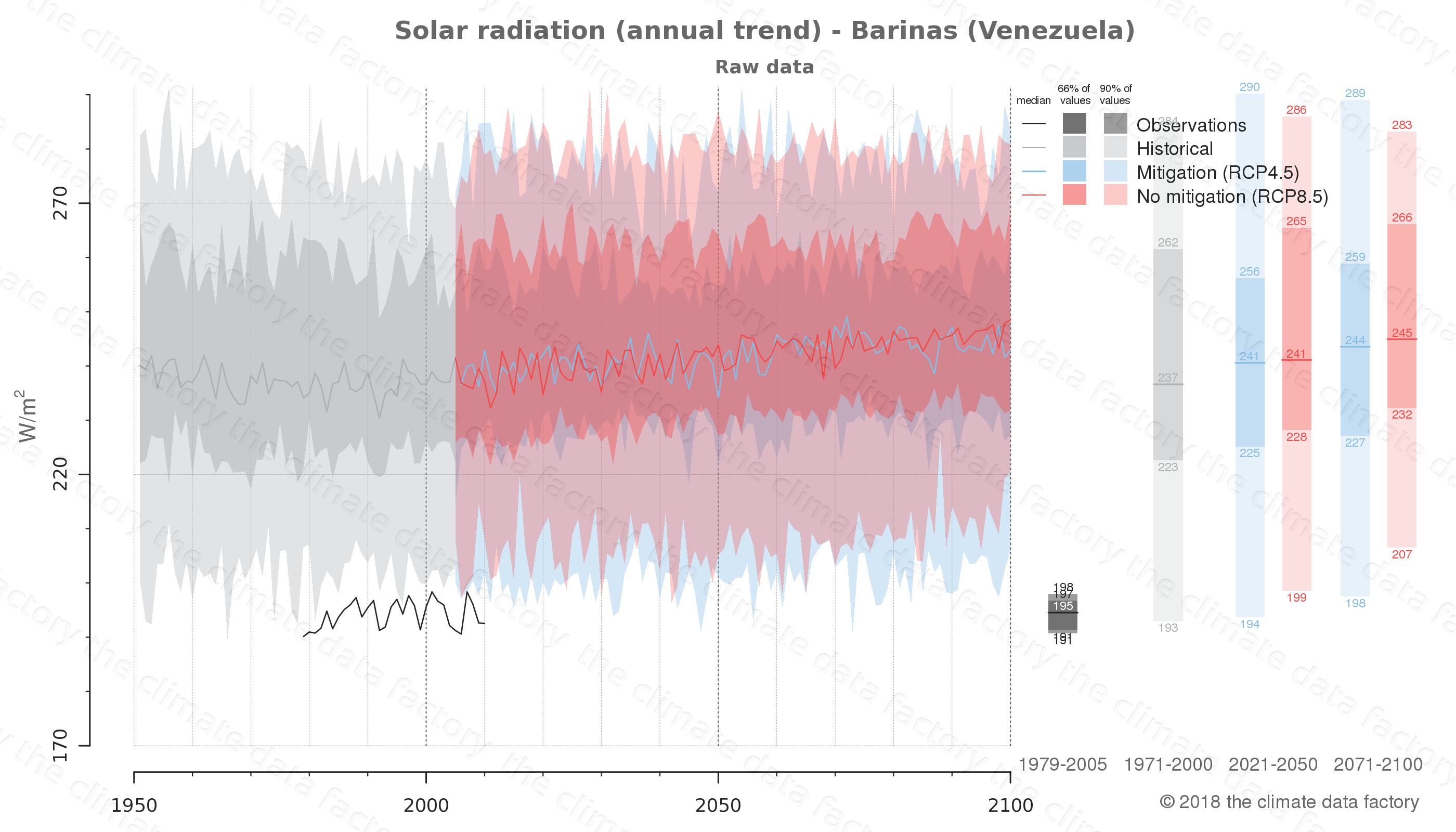 Graphic of projected solar radiation for Barinas (Venezuela) under two climate change mitigation policy scenarios (RCP4.5, RCP8.5). Represented climate data are raw data from IPCC models. https://theclimatedatafactory.com