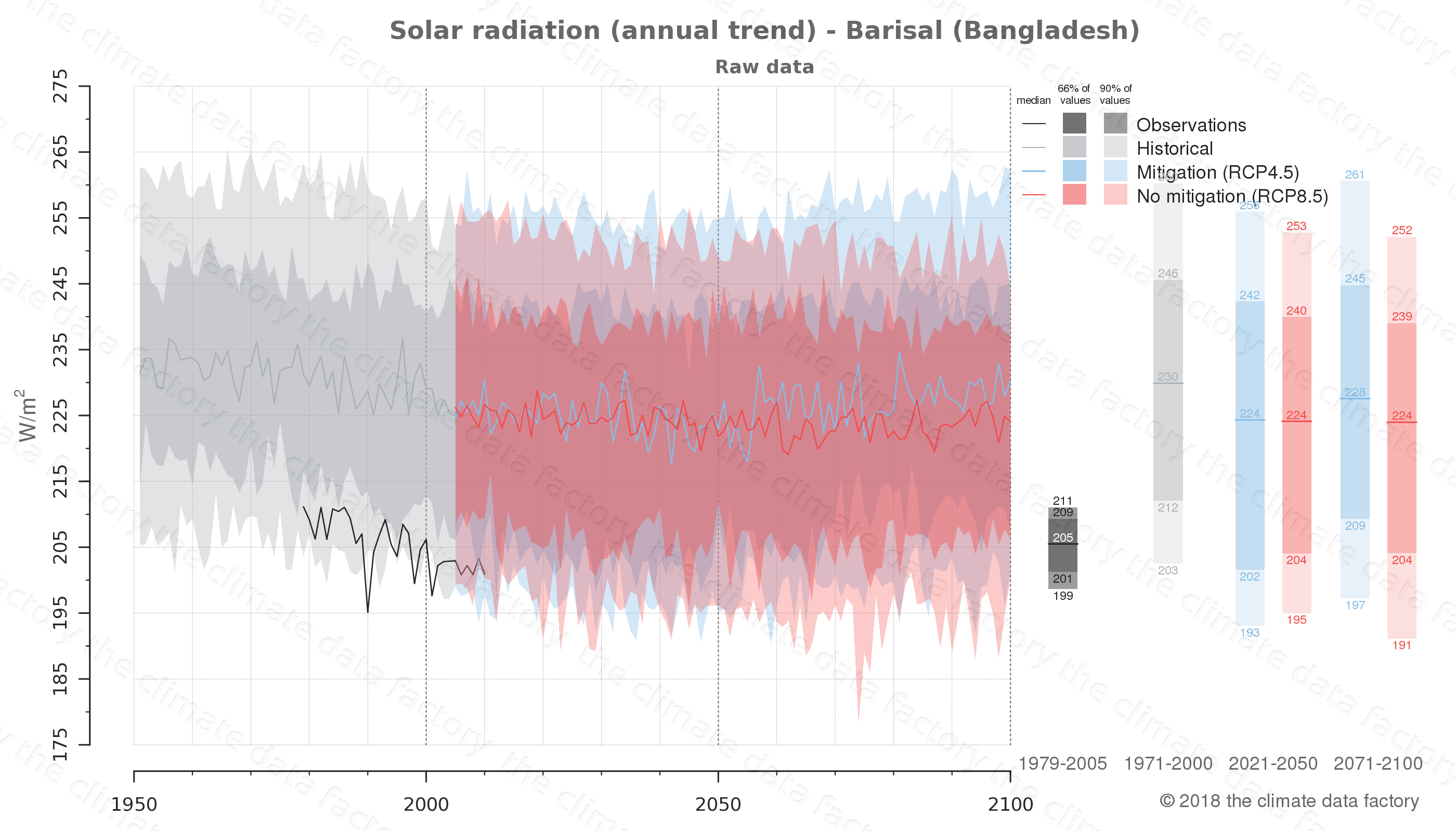 Graphic of projected solar radiation for Barisal (Bangladesh) under two climate change mitigation policy scenarios (RCP4.5, RCP8.5). Represented climate data are raw data from IPCC models. https://theclimatedatafactory.com