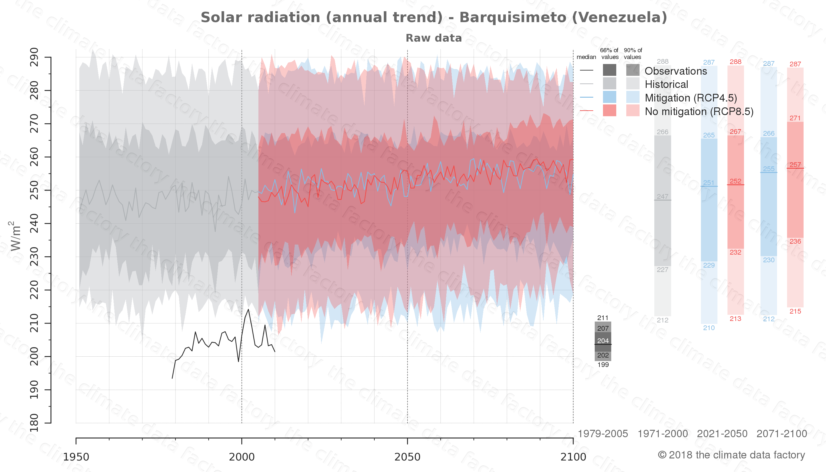 Graphic of projected solar radiation for Barquisimeto (Venezuela) under two climate change mitigation policy scenarios (RCP4.5, RCP8.5). Represented climate data are raw data from IPCC models. https://theclimatedatafactory.com