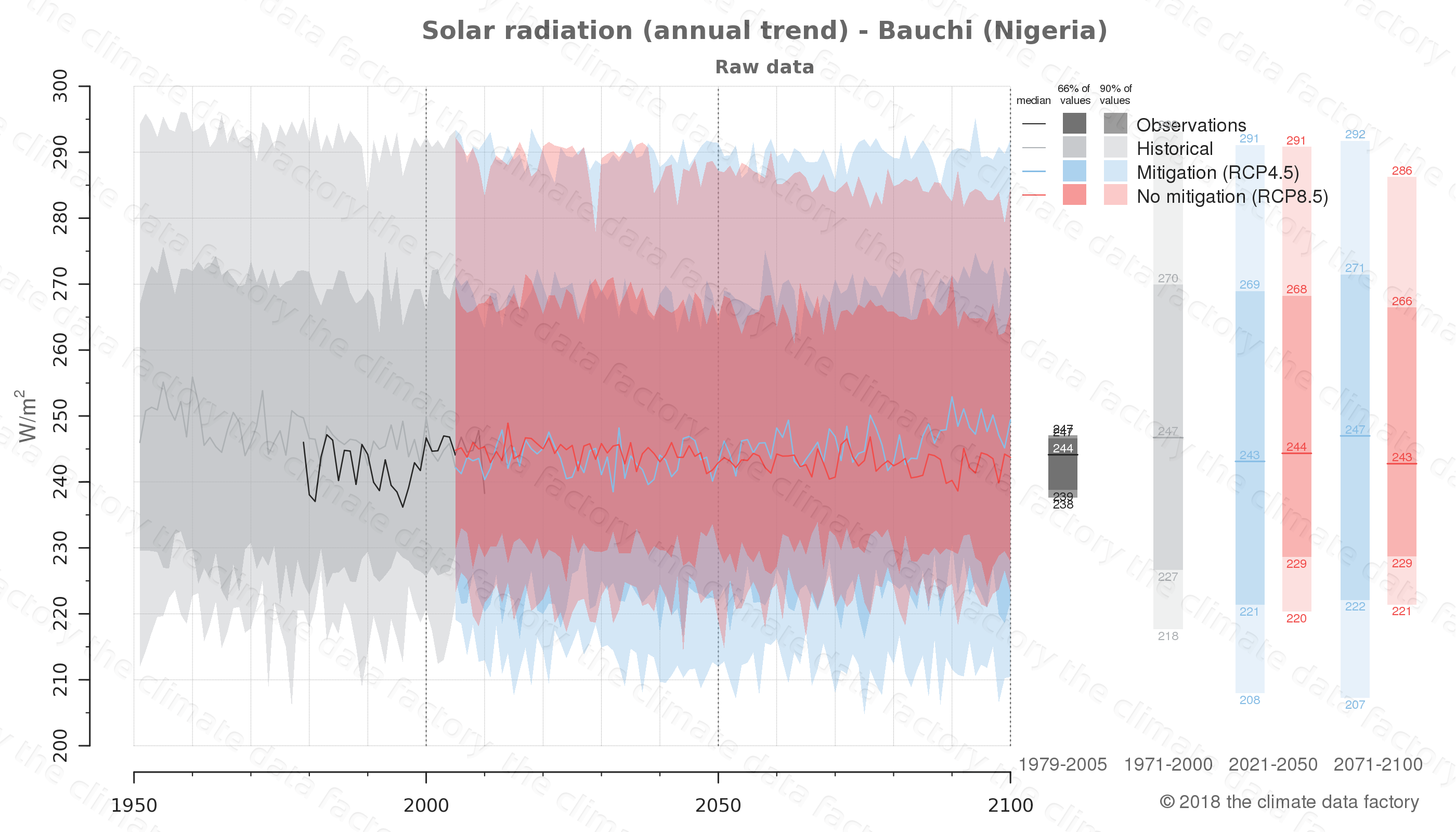 Graphic of projected solar radiation for Bauchi (Nigeria) under two climate change mitigation policy scenarios (RCP4.5, RCP8.5). Represented climate data are raw data from IPCC models. https://theclimatedatafactory.com