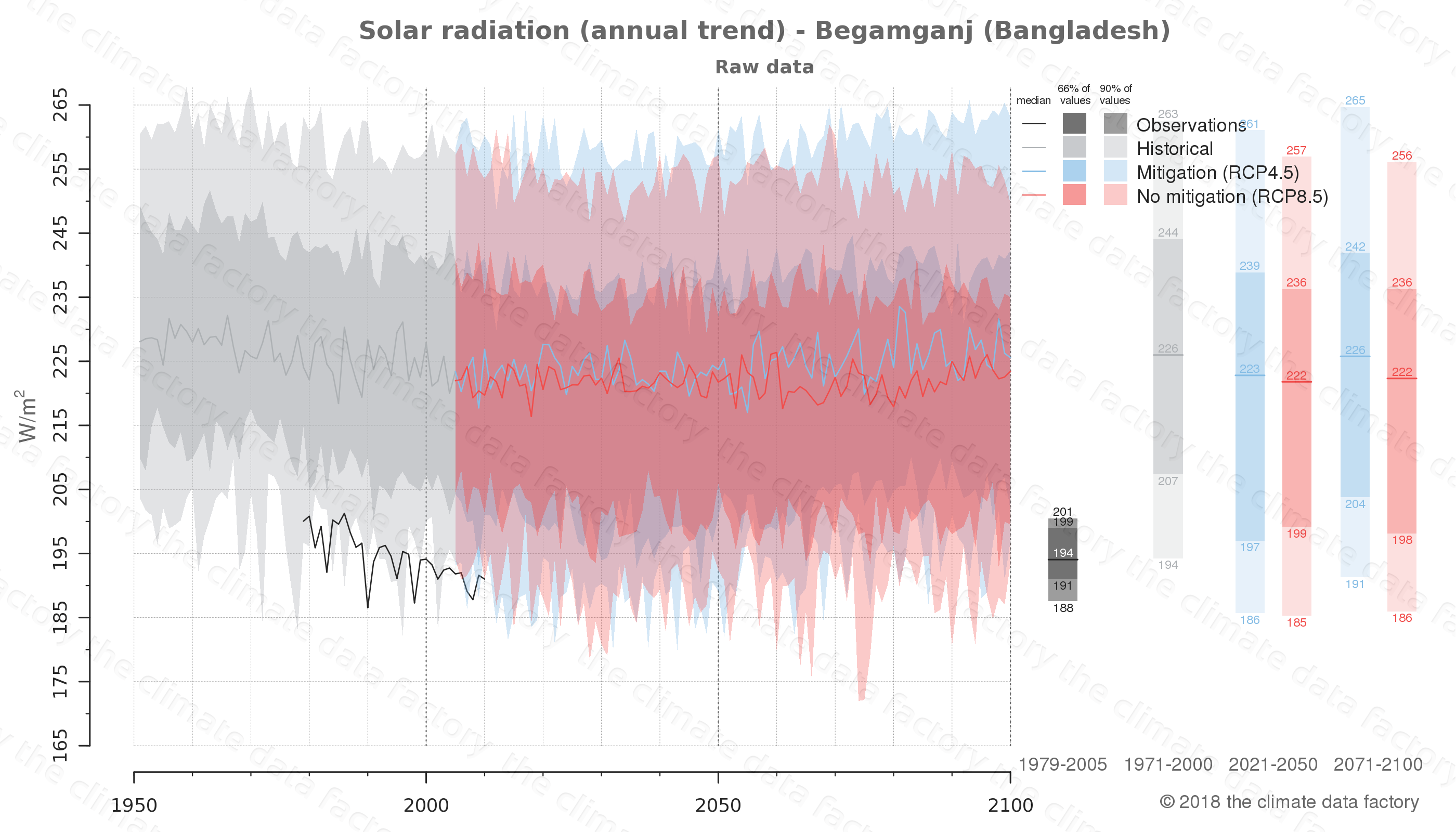 Graphic of projected solar radiation for Begamganj (Bangladesh) under two climate change mitigation policy scenarios (RCP4.5, RCP8.5). Represented climate data are raw data from IPCC models. https://theclimatedatafactory.com
