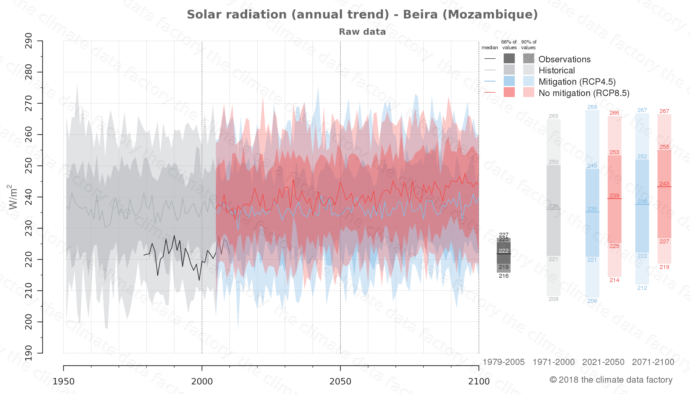 Graphic of projected solar radiation for Beira (Mozambique) under two climate change mitigation policy scenarios (RCP4.5, RCP8.5). Represented climate data are raw data from IPCC models. https://theclimatedatafactory.com