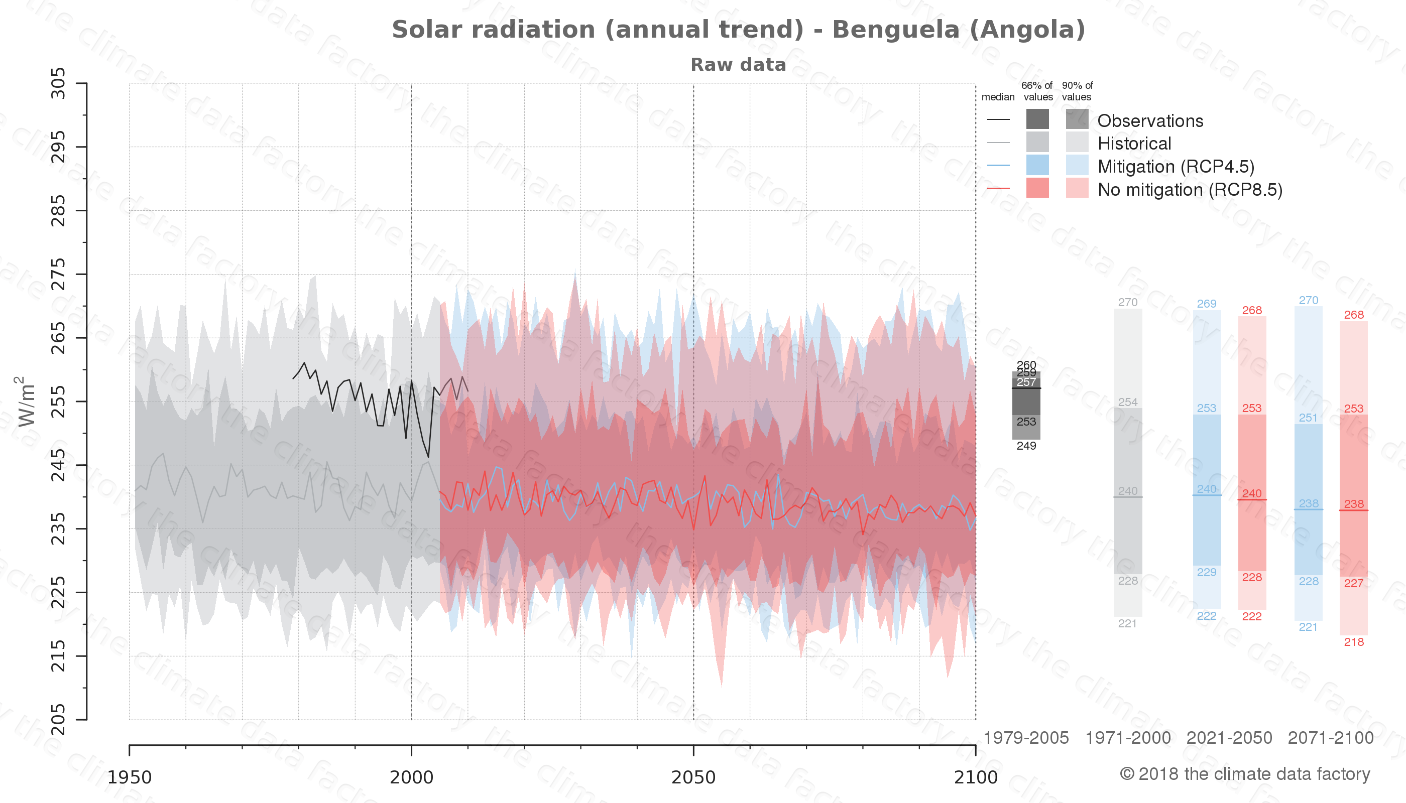 Graphic of projected solar radiation for Benguela (Angola) under two climate change mitigation policy scenarios (RCP4.5, RCP8.5). Represented climate data are raw data from IPCC models. https://theclimatedatafactory.com