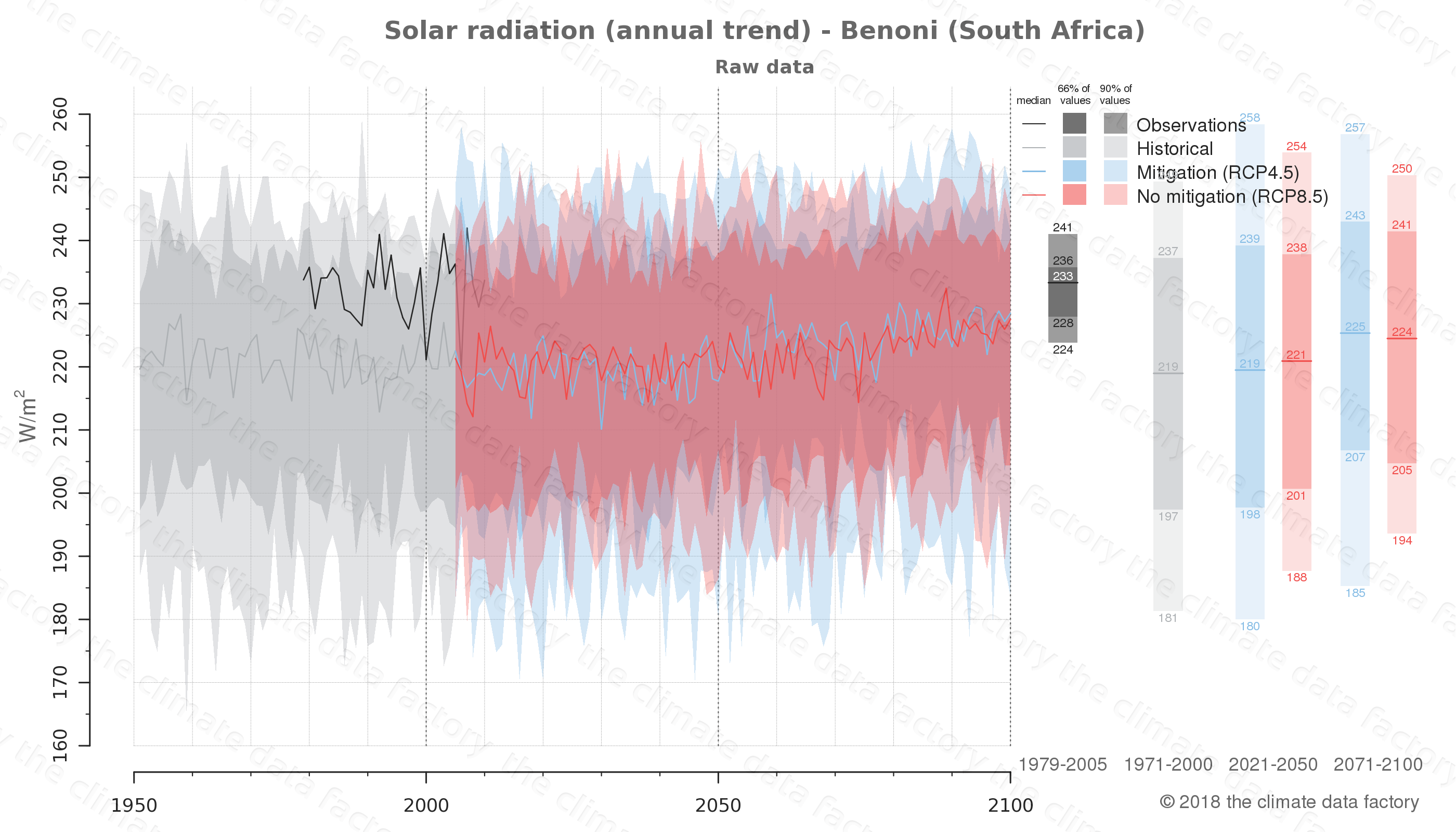 Graphic of projected solar radiation for Benoni (South Africa) under two climate change mitigation policy scenarios (RCP4.5, RCP8.5). Represented climate data are raw data from IPCC models. https://theclimatedatafactory.com