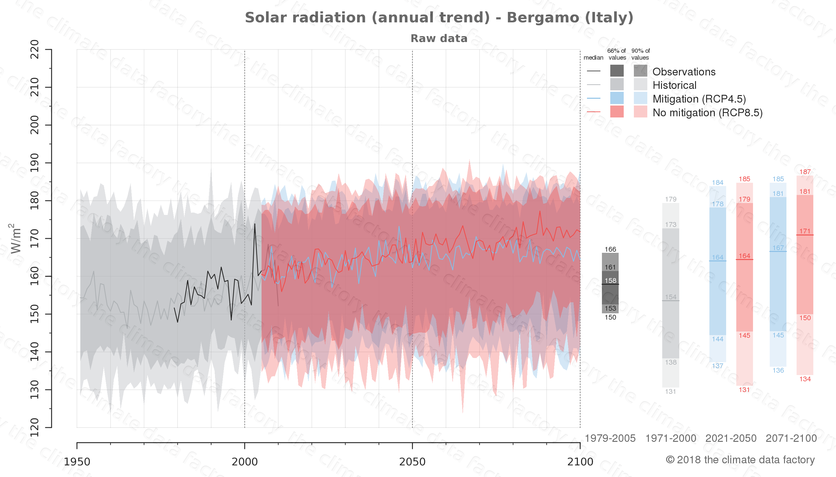 Graphic of projected solar radiation for Bergamo (Italy) under two climate change mitigation policy scenarios (RCP4.5, RCP8.5). Represented climate data are raw data from IPCC models. https://theclimatedatafactory.com