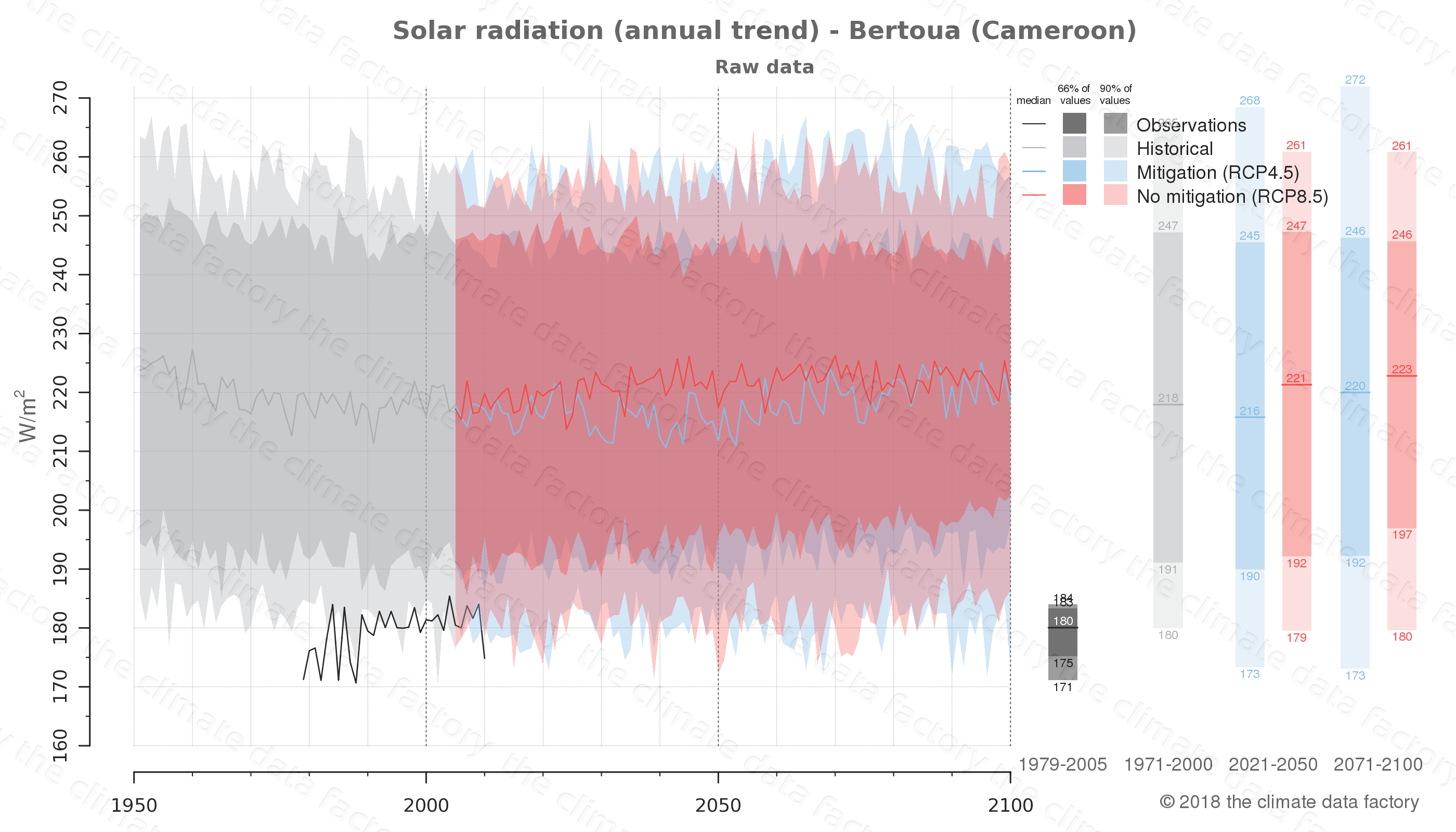 Graphic of projected solar radiation for Bertoua (Cameroon) under two climate change mitigation policy scenarios (RCP4.5, RCP8.5). Represented climate data are raw data from IPCC models. https://theclimatedatafactory.com