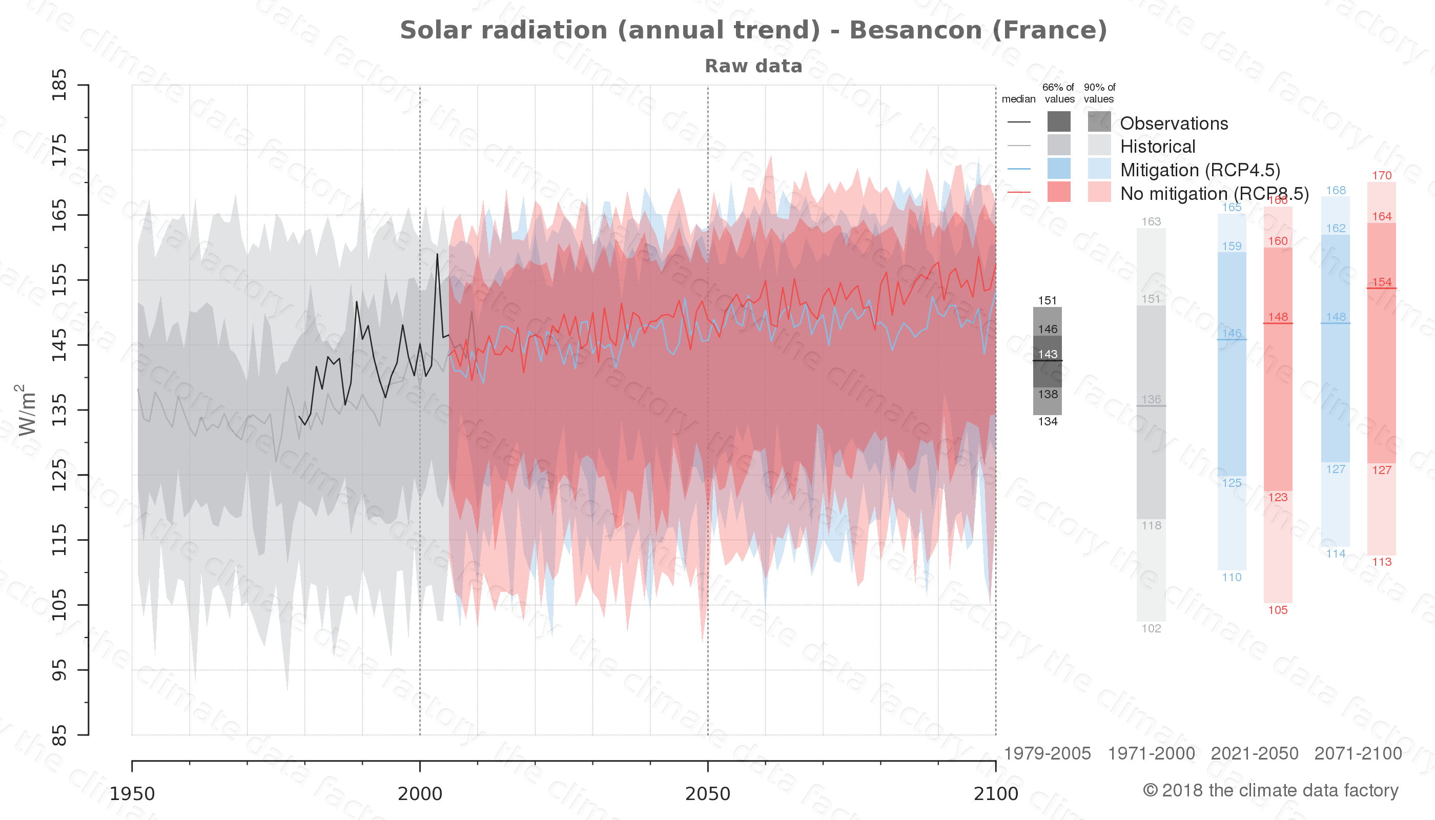 Graphic of projected solar radiation for Besancon (France) under two climate change mitigation policy scenarios (RCP4.5, RCP8.5). Represented climate data are raw data from IPCC models. https://theclimatedatafactory.com