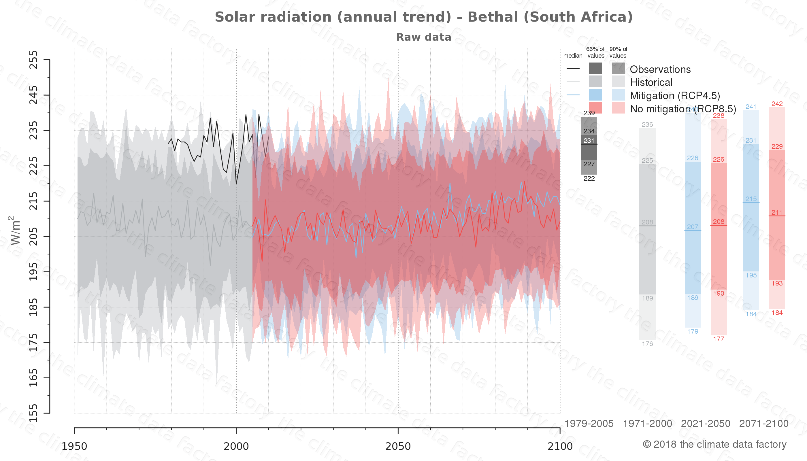 Graphic of projected solar radiation for Bethal (South Africa) under two climate change mitigation policy scenarios (RCP4.5, RCP8.5). Represented climate data are raw data from IPCC models. https://theclimatedatafactory.com