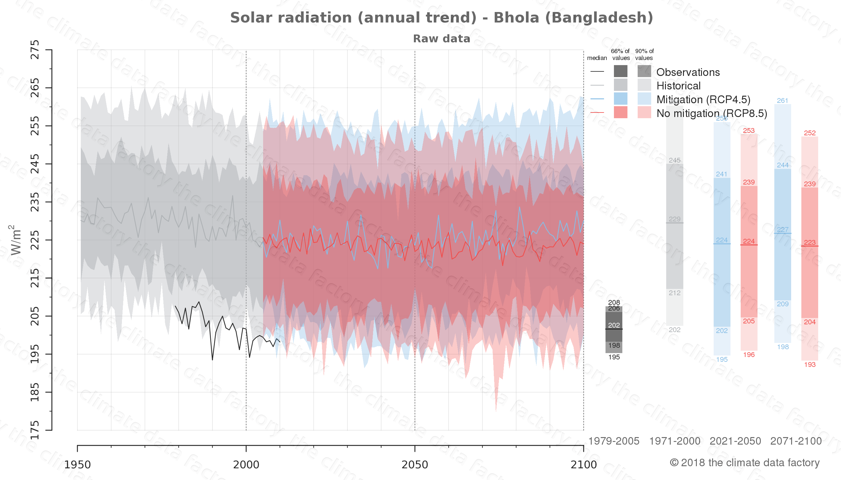 Graphic of projected solar radiation for Bhola (Bangladesh) under two climate change mitigation policy scenarios (RCP4.5, RCP8.5). Represented climate data are raw data from IPCC models. https://theclimatedatafactory.com