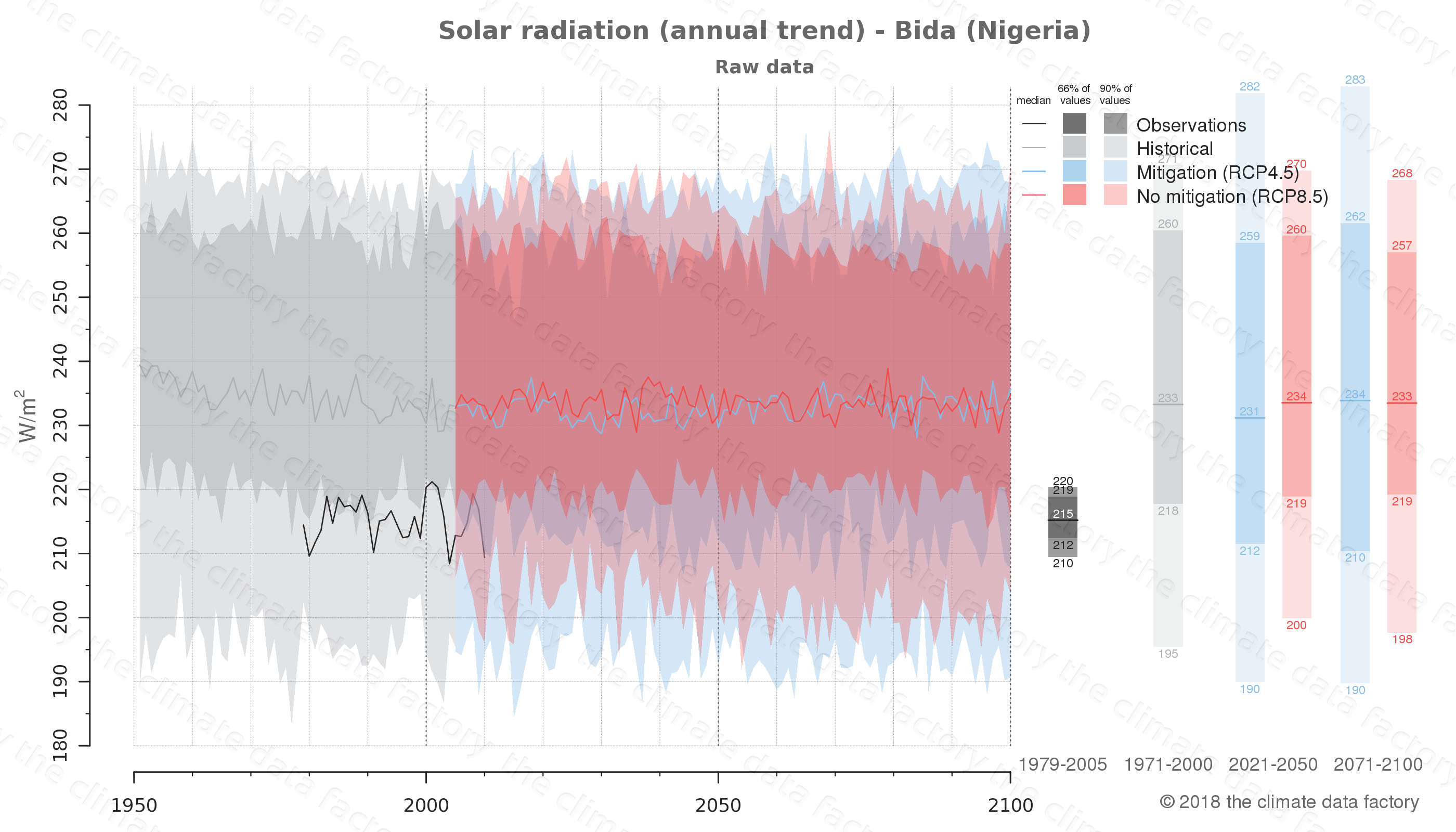 Graphic of projected solar radiation for Bida (Nigeria) under two climate change mitigation policy scenarios (RCP4.5, RCP8.5). Represented climate data are raw data from IPCC models. https://theclimatedatafactory.com