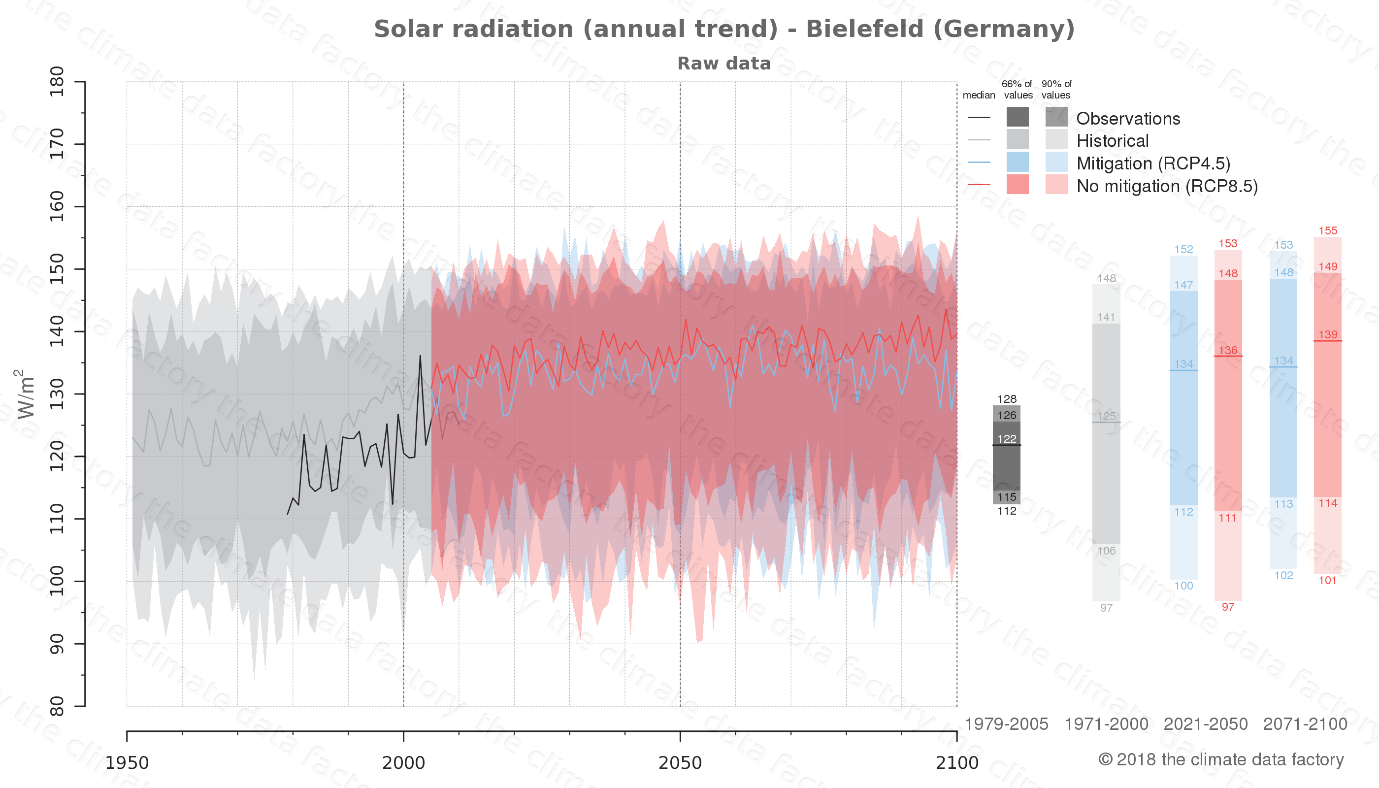 Graphic of projected solar radiation for Bielefeld (Germany) under two climate change mitigation policy scenarios (RCP4.5, RCP8.5). Represented climate data are raw data from IPCC models. https://theclimatedatafactory.com