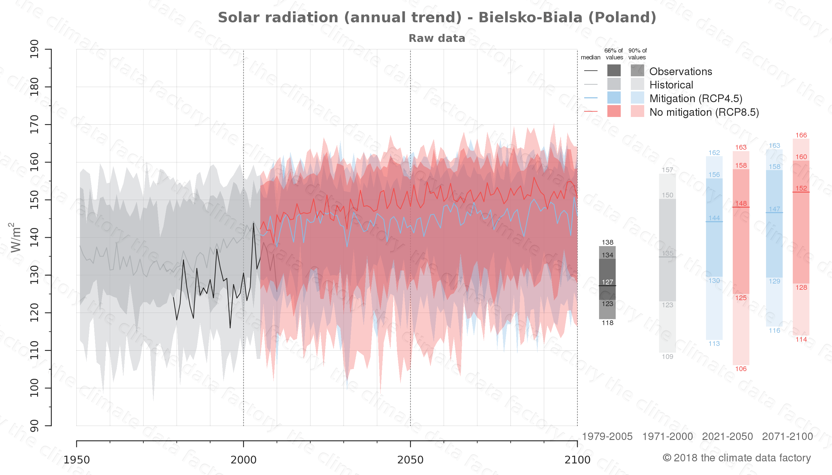 Graphic of projected solar radiation for Bielsko-Biala (Poland) under two climate change mitigation policy scenarios (RCP4.5, RCP8.5). Represented climate data are raw data from IPCC models. https://theclimatedatafactory.com