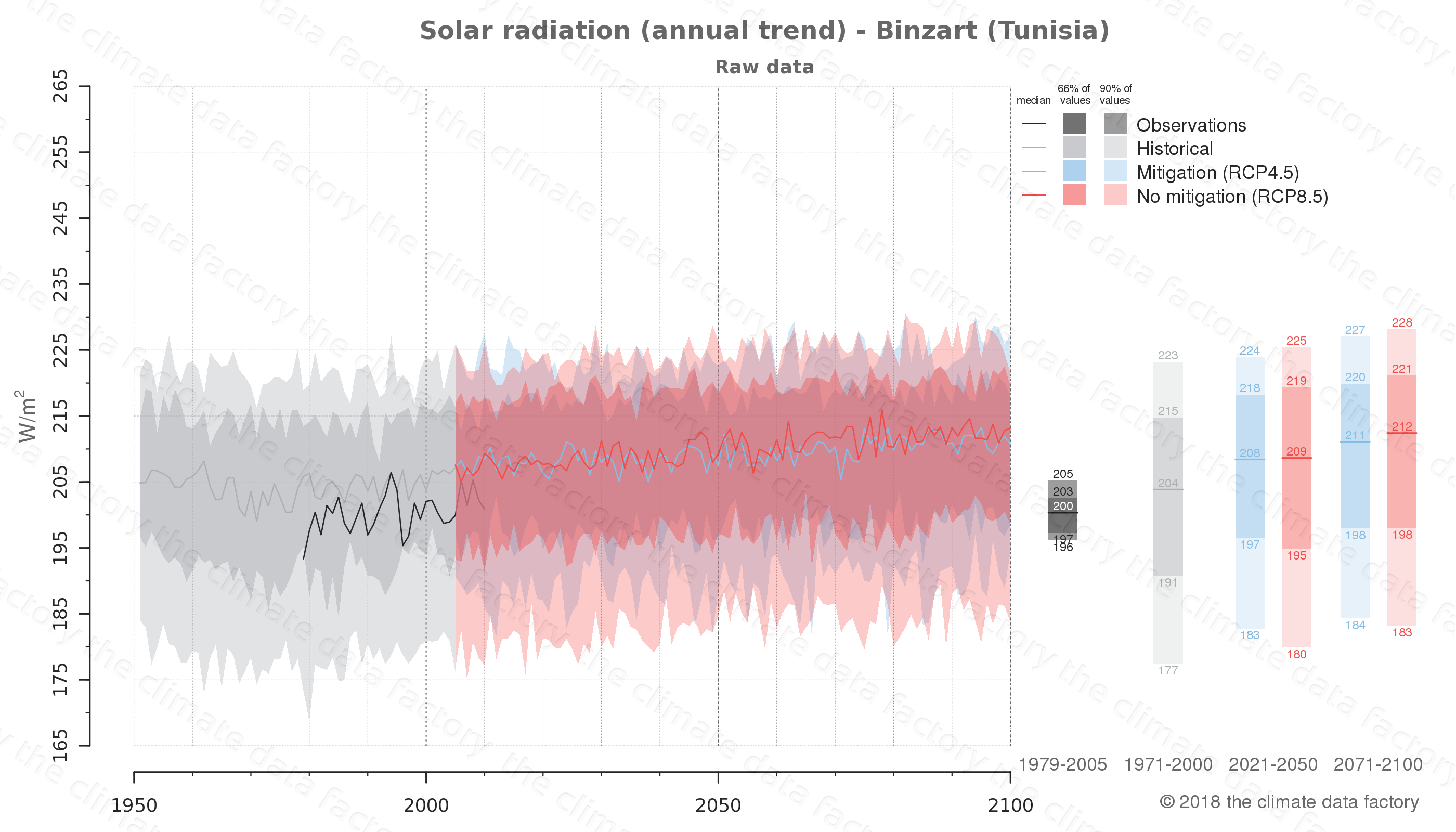 Graphic of projected solar radiation for Binzart (Tunisia) under two climate change mitigation policy scenarios (RCP4.5, RCP8.5). Represented climate data are raw data from IPCC models. https://theclimatedatafactory.com