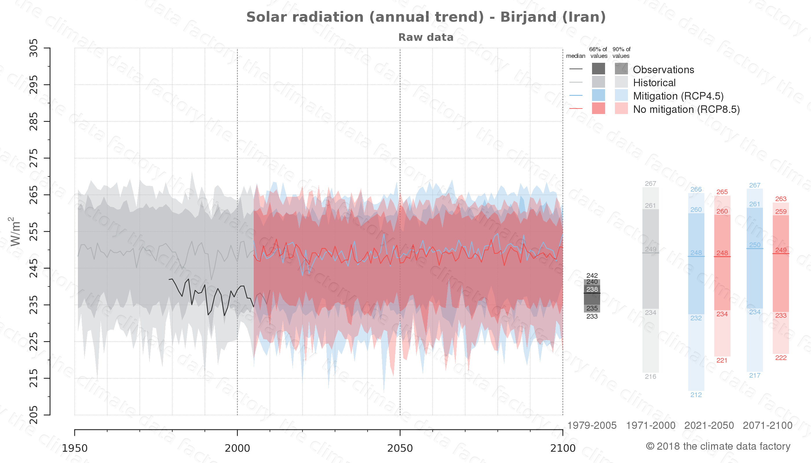 Graphic of projected solar radiation for Birjand (Iran) under two climate change mitigation policy scenarios (RCP4.5, RCP8.5). Represented climate data are raw data from IPCC models. https://theclimatedatafactory.com