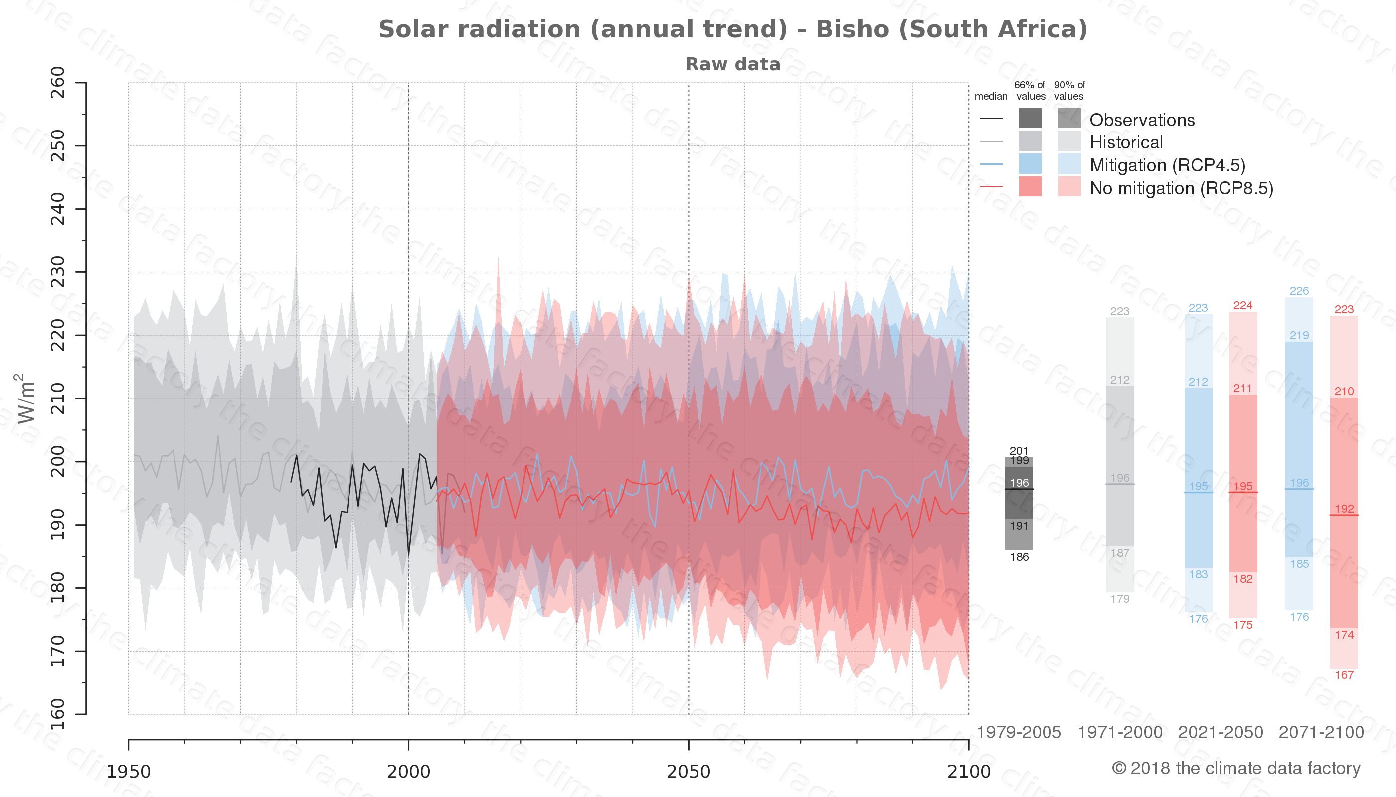 Graphic of projected solar radiation for Bisho (South Africa) under two climate change mitigation policy scenarios (RCP4.5, RCP8.5). Represented climate data are raw data from IPCC models. https://theclimatedatafactory.com