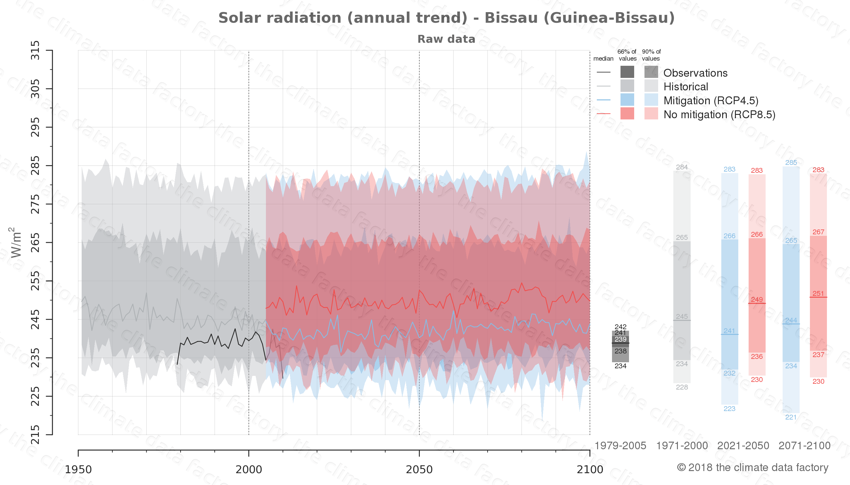 Graphic of projected solar radiation for Bissau (Guinea-Bissau) under two climate change mitigation policy scenarios (RCP4.5, RCP8.5). Represented climate data are raw data from IPCC models. https://theclimatedatafactory.com