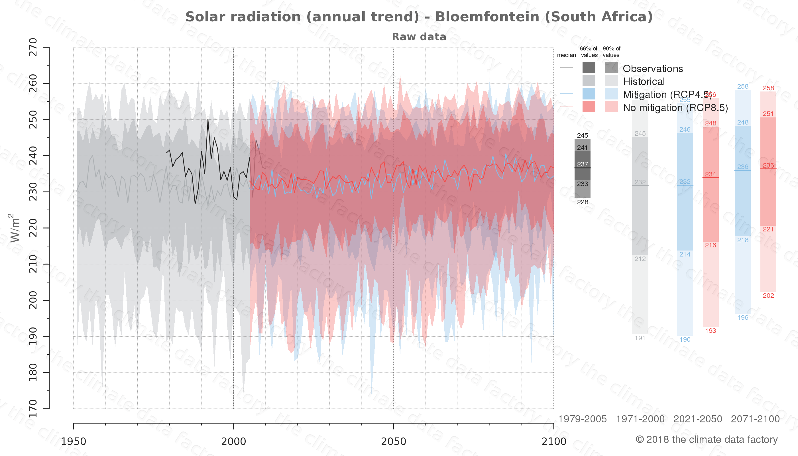 Graphic of projected solar radiation for Bloemfontein (South Africa) under two climate change mitigation policy scenarios (RCP4.5, RCP8.5). Represented climate data are raw data from IPCC models. https://theclimatedatafactory.com