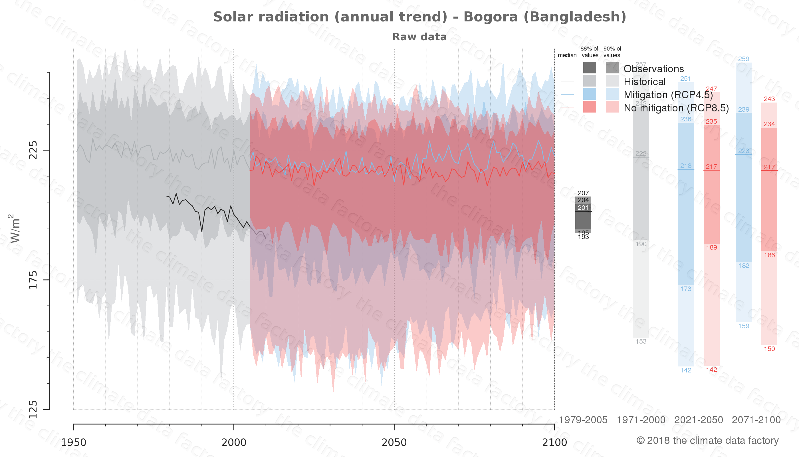 Graphic of projected solar radiation for Bogora (Bangladesh) under two climate change mitigation policy scenarios (RCP4.5, RCP8.5). Represented climate data are raw data from IPCC models. https://theclimatedatafactory.com