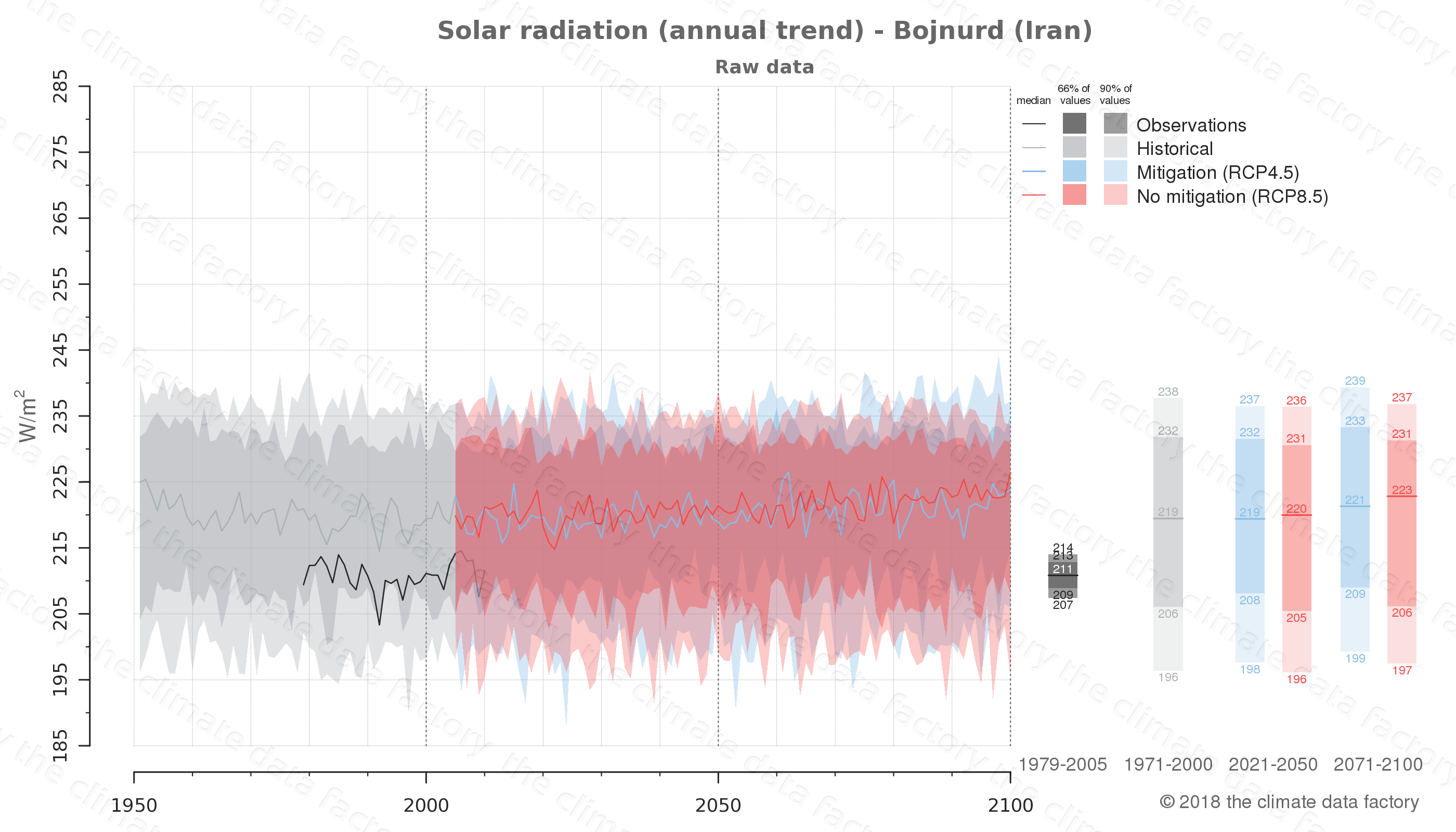 Graphic of projected solar radiation for Bojnurd (Iran) under two climate change mitigation policy scenarios (RCP4.5, RCP8.5). Represented climate data are raw data from IPCC models. https://theclimatedatafactory.com