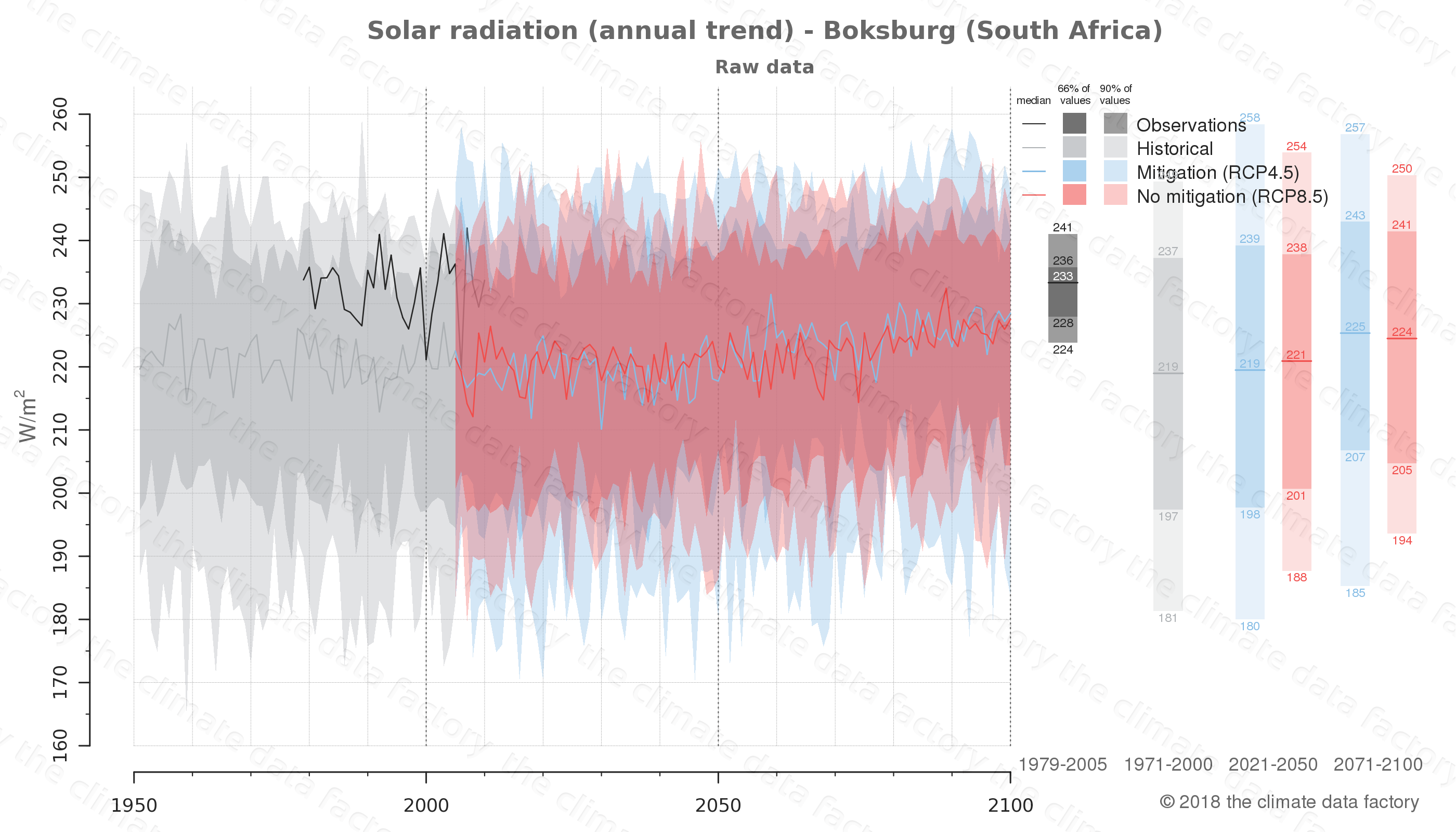 Graphic of projected solar radiation for Boksburg (South Africa) under two climate change mitigation policy scenarios (RCP4.5, RCP8.5). Represented climate data are raw data from IPCC models. https://theclimatedatafactory.com