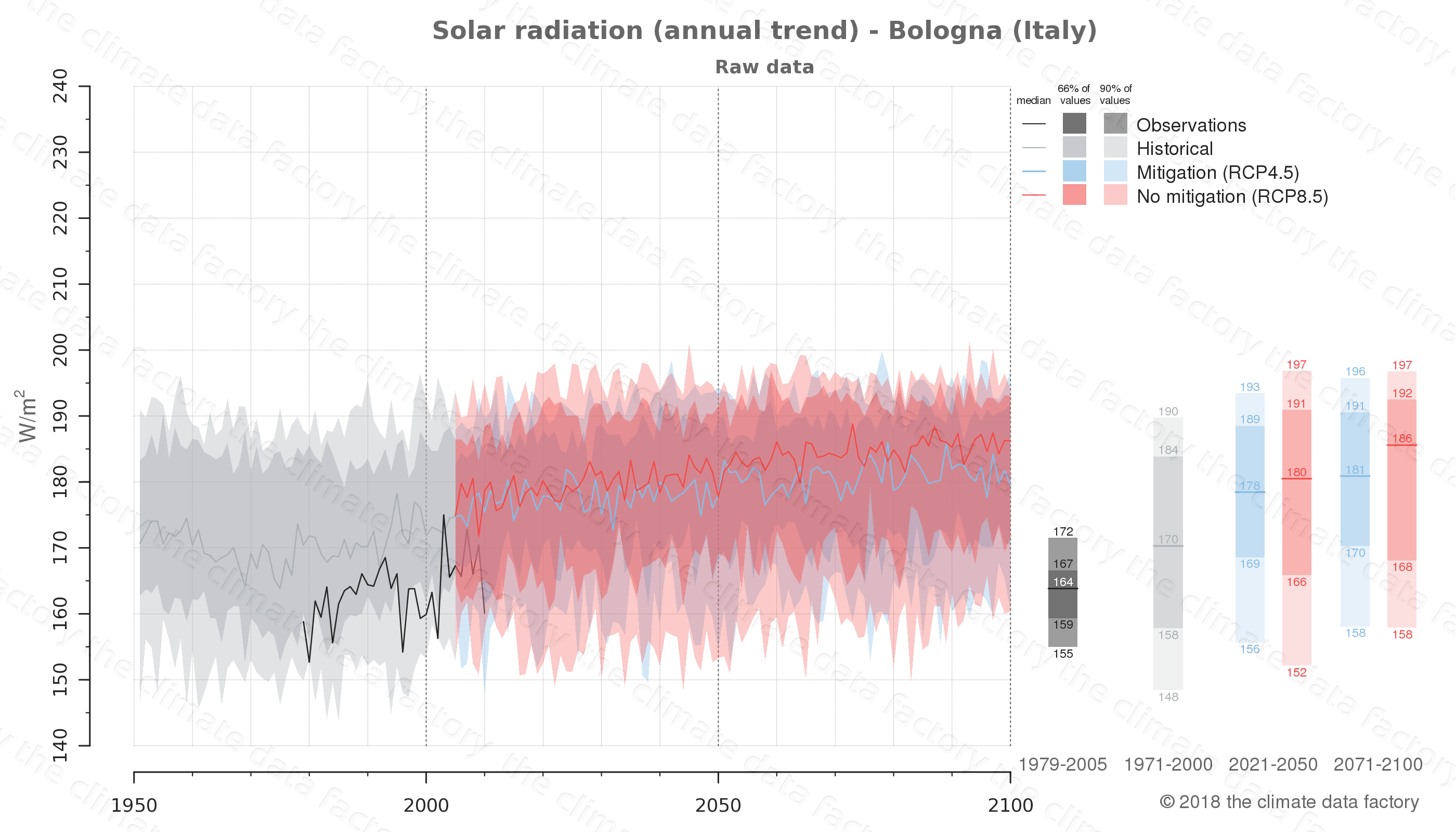 Graphic of projected solar radiation for Bologna (Italy) under two climate change mitigation policy scenarios (RCP4.5, RCP8.5). Represented climate data are raw data from IPCC models. https://theclimatedatafactory.com