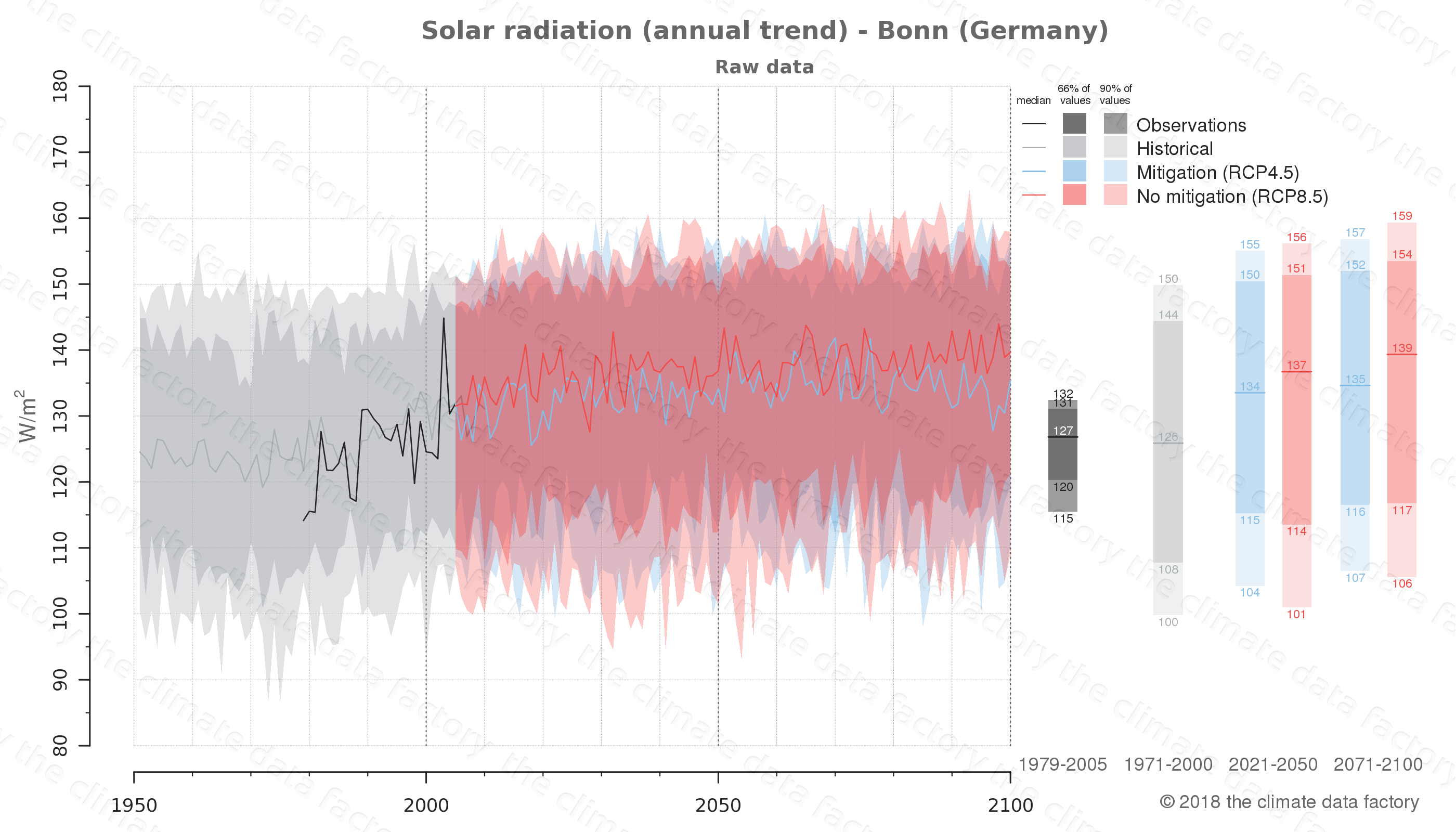 Graphic of projected solar radiation for Bonn (Germany) under two climate change mitigation policy scenarios (RCP4.5, RCP8.5). Represented climate data are raw data from IPCC models. https://theclimatedatafactory.com