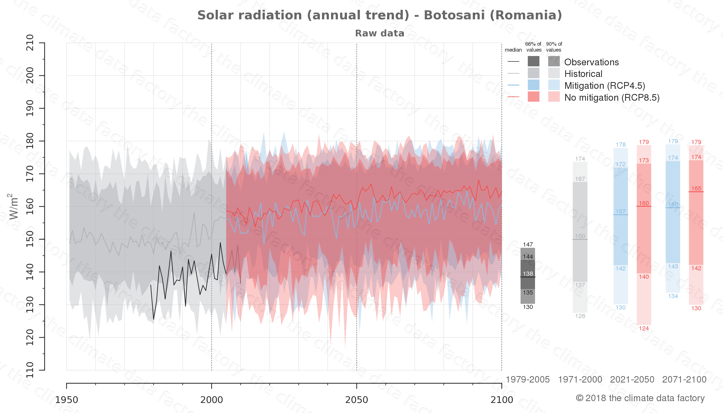 Graphic of projected solar radiation for Botosani (Romania) under two climate change mitigation policy scenarios (RCP4.5, RCP8.5). Represented climate data are raw data from IPCC models. https://theclimatedatafactory.com