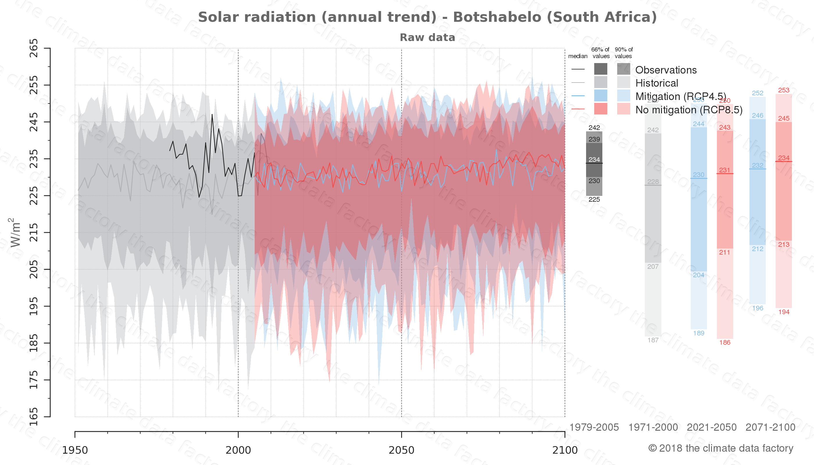 Graphic of projected solar radiation for Botshabelo (South Africa) under two climate change mitigation policy scenarios (RCP4.5, RCP8.5). Represented climate data are raw data from IPCC models. https://theclimatedatafactory.com