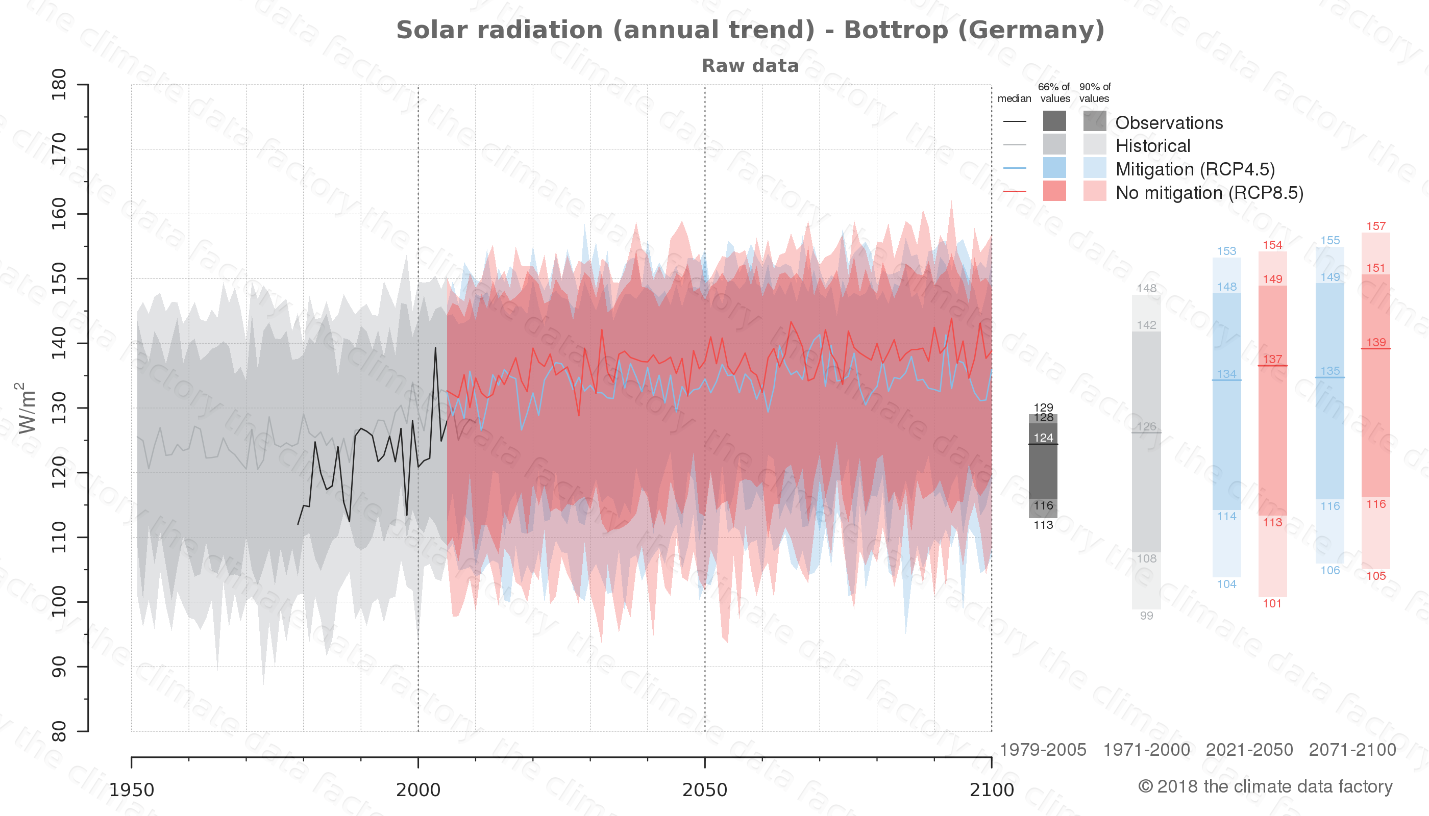 Graphic of projected solar radiation for Bottrop (Germany) under two climate change mitigation policy scenarios (RCP4.5, RCP8.5). Represented climate data are raw data from IPCC models. https://theclimatedatafactory.com