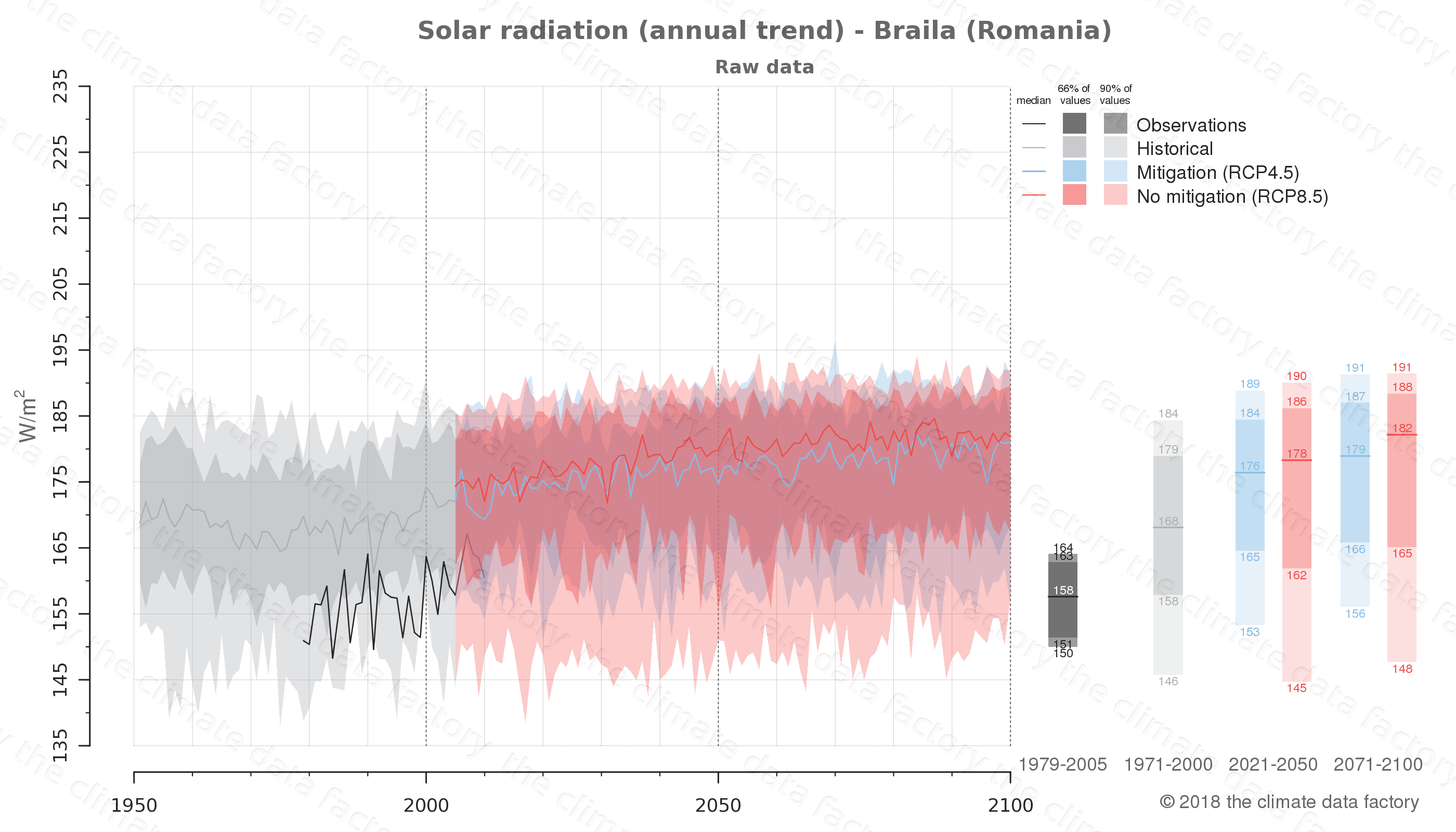 Graphic of projected solar radiation for Braila (Romania) under two climate change mitigation policy scenarios (RCP4.5, RCP8.5). Represented climate data are raw data from IPCC models. https://theclimatedatafactory.com