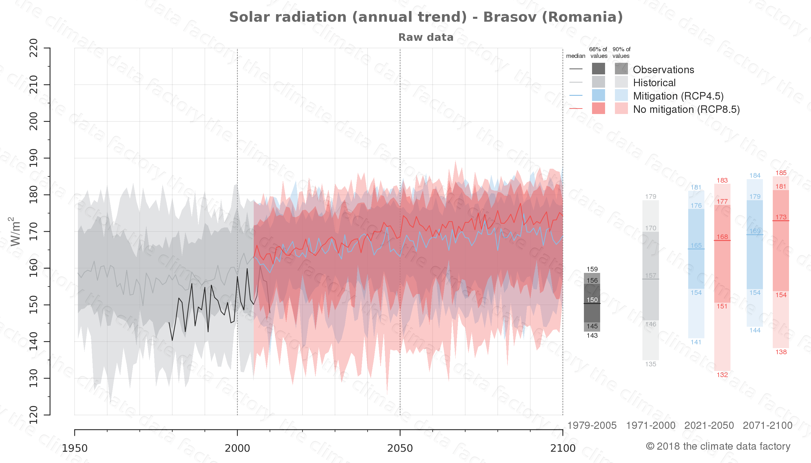 Graphic of projected solar radiation for Brasov (Romania) under two climate change mitigation policy scenarios (RCP4.5, RCP8.5). Represented climate data are raw data from IPCC models. https://theclimatedatafactory.com