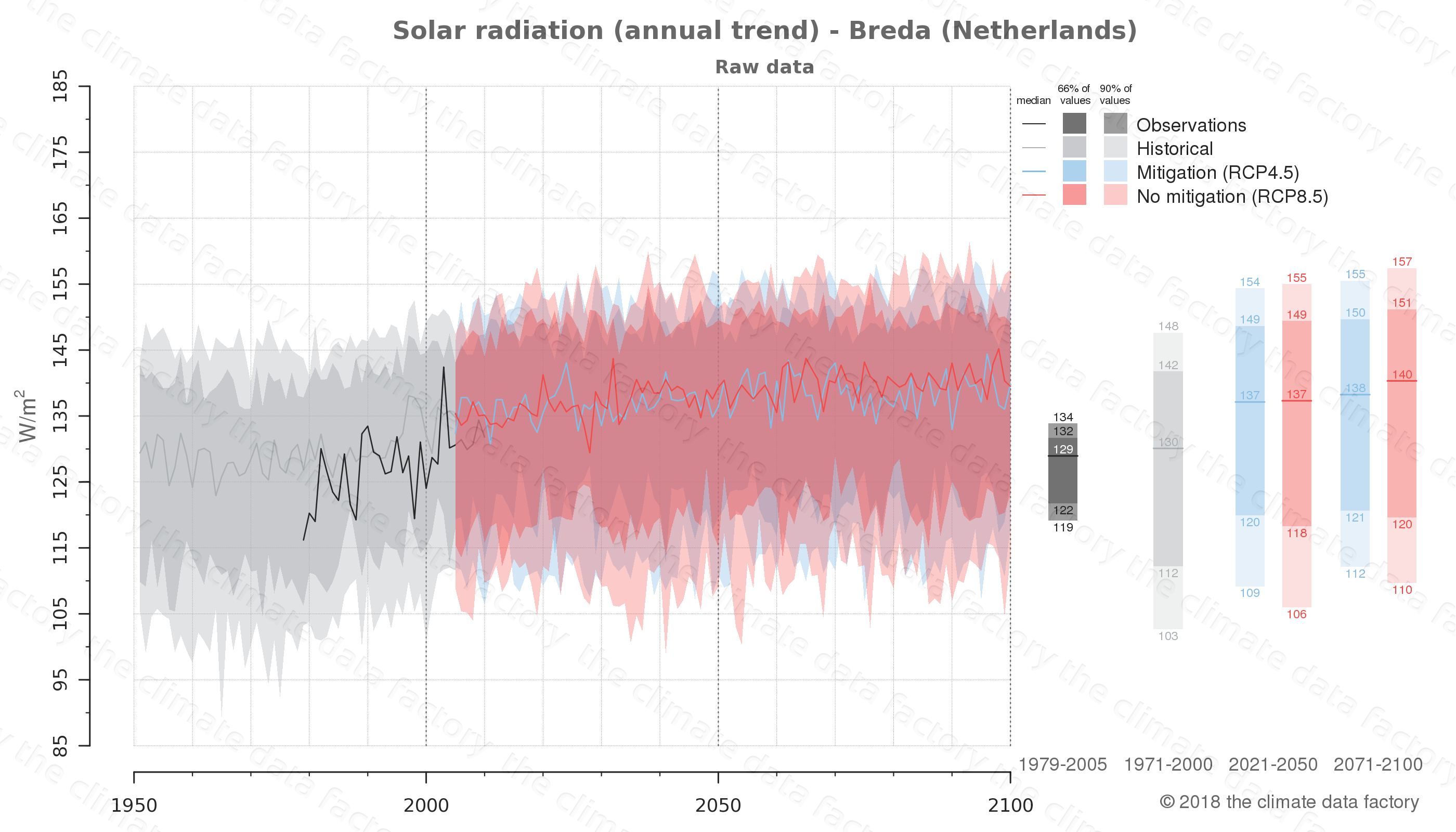 Graphic of projected solar radiation for Breda (Netherlands) under two climate change mitigation policy scenarios (RCP4.5, RCP8.5). Represented climate data are raw data from IPCC models. https://theclimatedatafactory.com