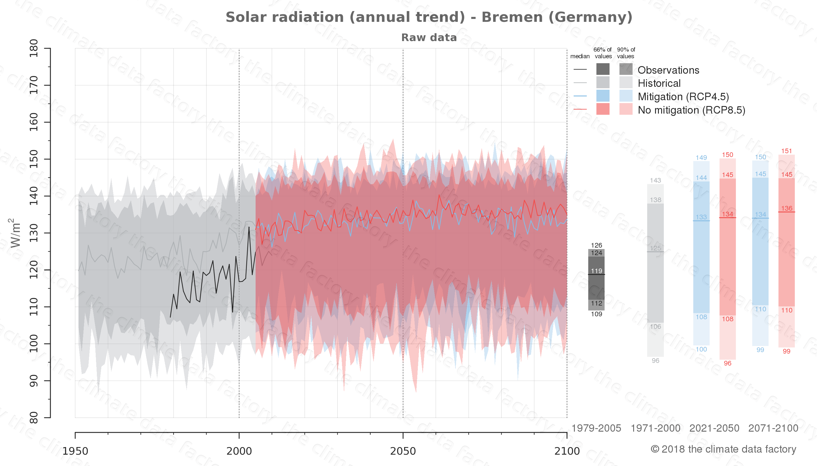 Graphic of projected solar radiation for Bremen (Germany) under two climate change mitigation policy scenarios (RCP4.5, RCP8.5). Represented climate data are raw data from IPCC models. https://theclimatedatafactory.com
