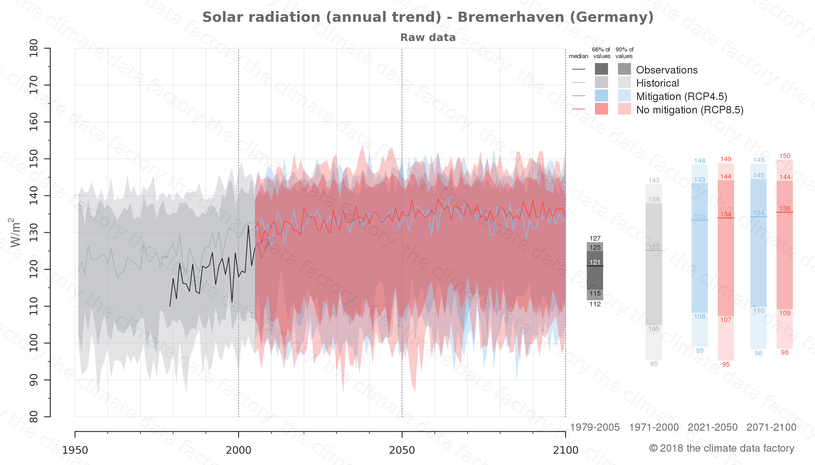 Graphic of projected solar radiation for Bremerhaven (Germany) under two climate change mitigation policy scenarios (RCP4.5, RCP8.5). Represented climate data are raw data from IPCC models. https://theclimatedatafactory.com