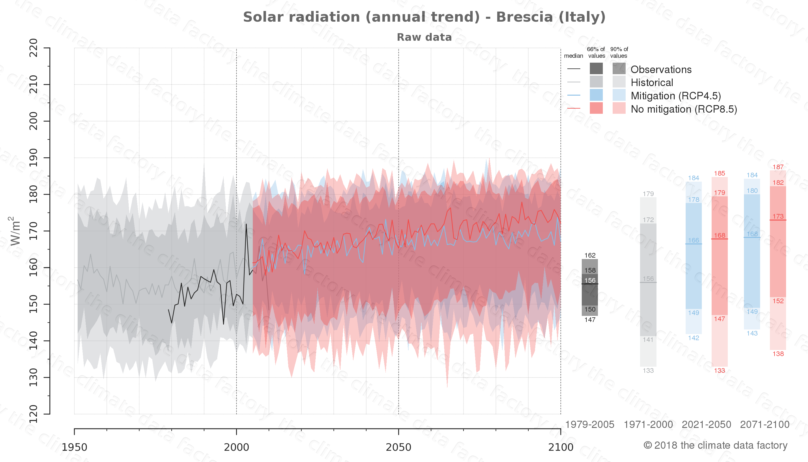 Graphic of projected solar radiation for Brescia (Italy) under two climate change mitigation policy scenarios (RCP4.5, RCP8.5). Represented climate data are raw data from IPCC models. https://theclimatedatafactory.com