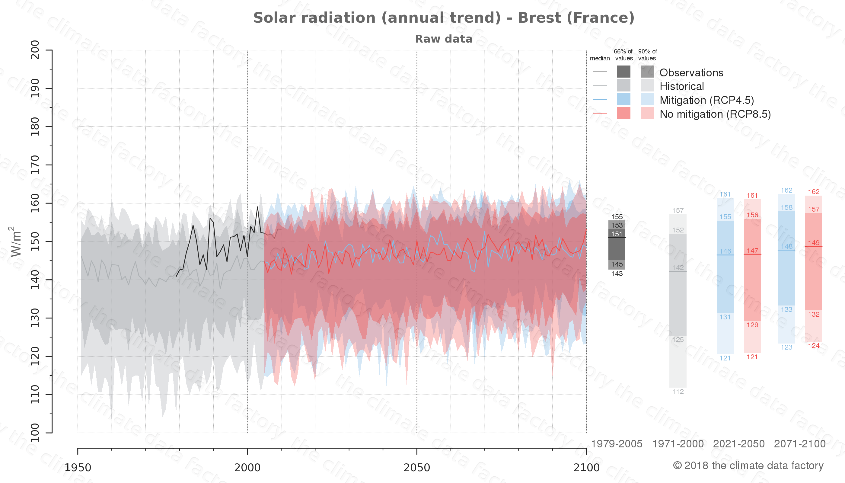 Graphic of projected solar radiation for Brest (France) under two climate change mitigation policy scenarios (RCP4.5, RCP8.5). Represented climate data are raw data from IPCC models. https://theclimatedatafactory.com