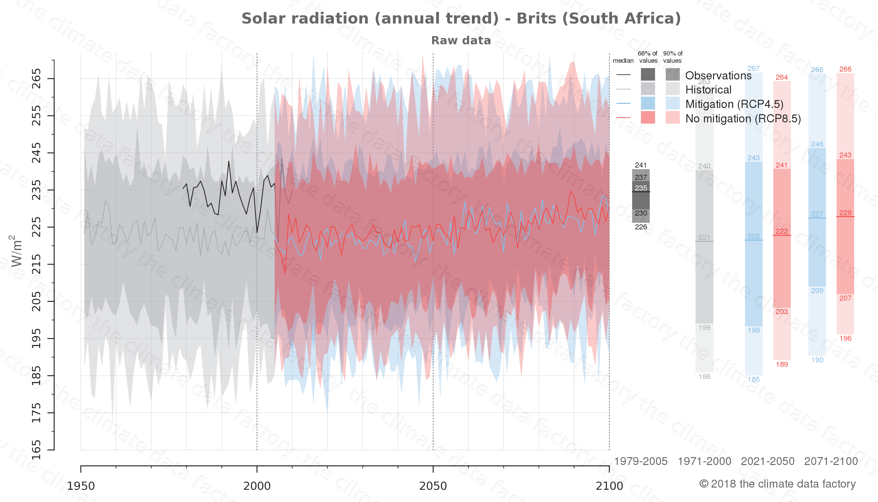 Graphic of projected solar radiation for Brits (South Africa) under two climate change mitigation policy scenarios (RCP4.5, RCP8.5). Represented climate data are raw data from IPCC models. https://theclimatedatafactory.com