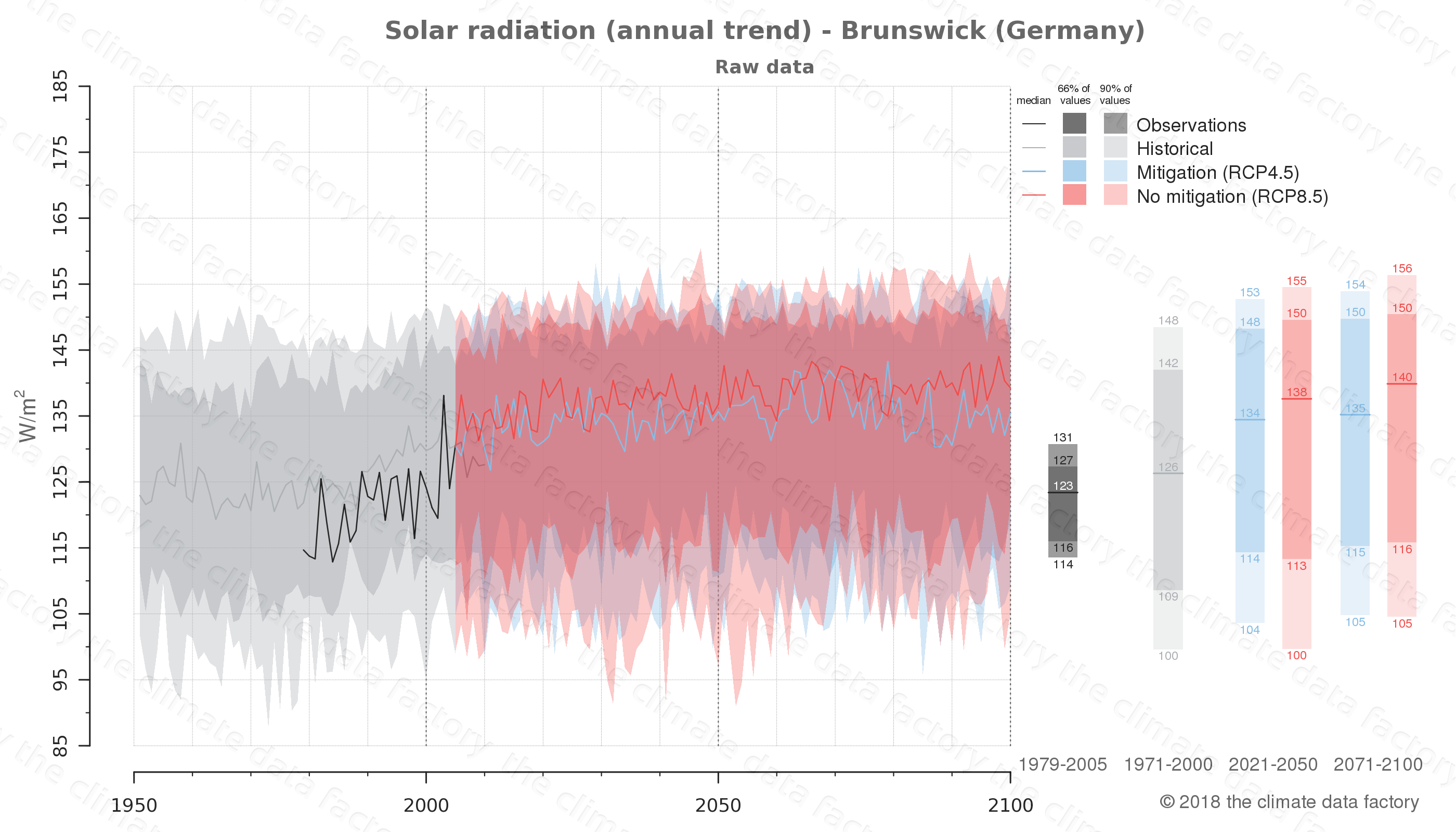 Graphic of projected solar radiation for Brunswick (Germany) under two climate change mitigation policy scenarios (RCP4.5, RCP8.5). Represented climate data are raw data from IPCC models. https://theclimatedatafactory.com