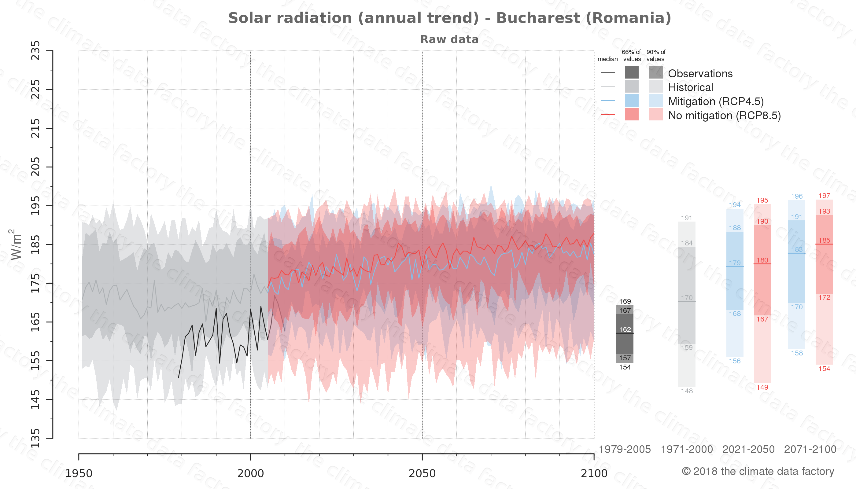 Graphic of projected solar radiation for Bucharest (Romania) under two climate change mitigation policy scenarios (RCP4.5, RCP8.5). Represented climate data are raw data from IPCC models. https://theclimatedatafactory.com