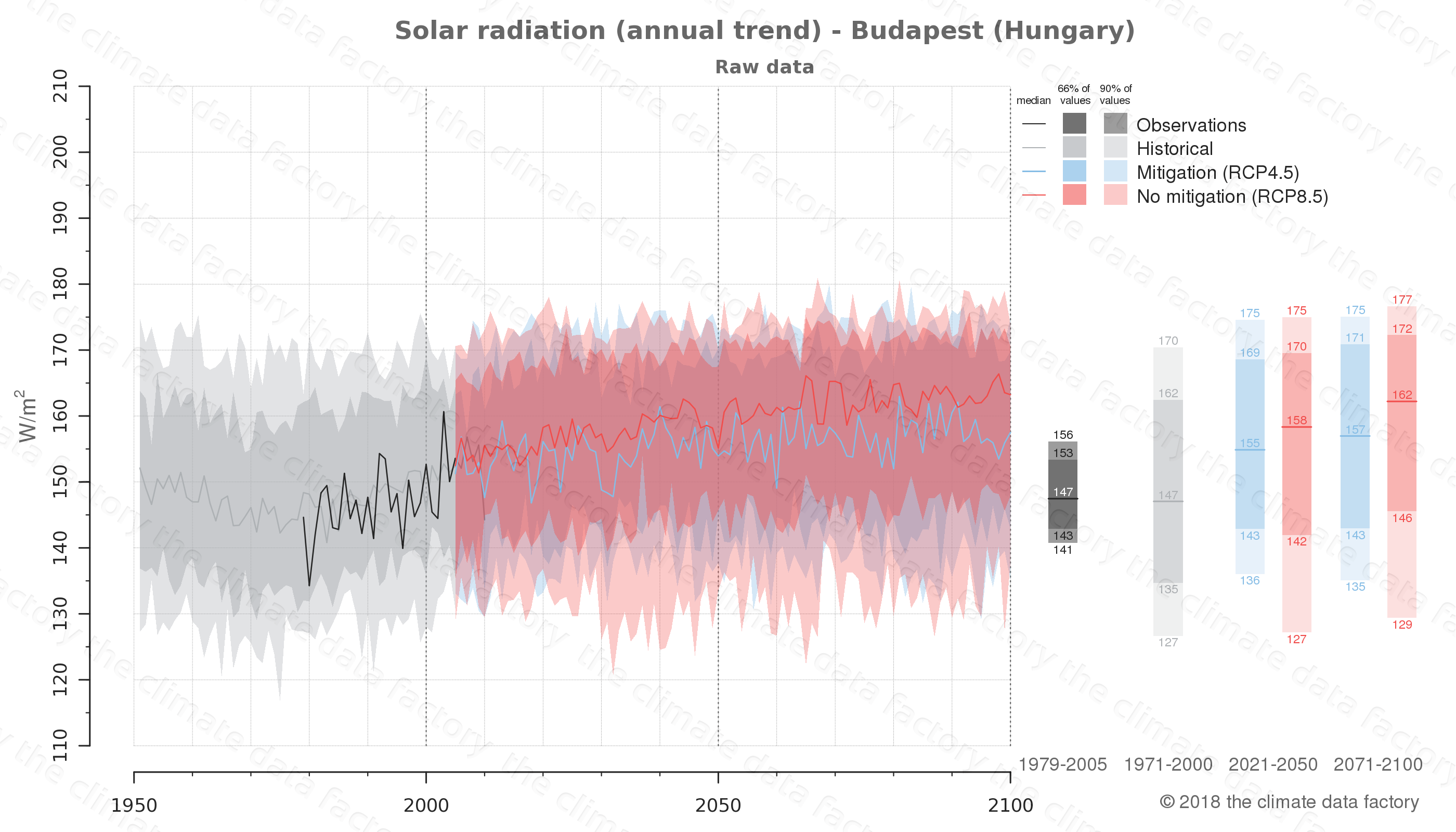 Graphic of projected solar radiation for Budapest (Hungary) under two climate change mitigation policy scenarios (RCP4.5, RCP8.5). Represented climate data are raw data from IPCC models. https://theclimatedatafactory.com
