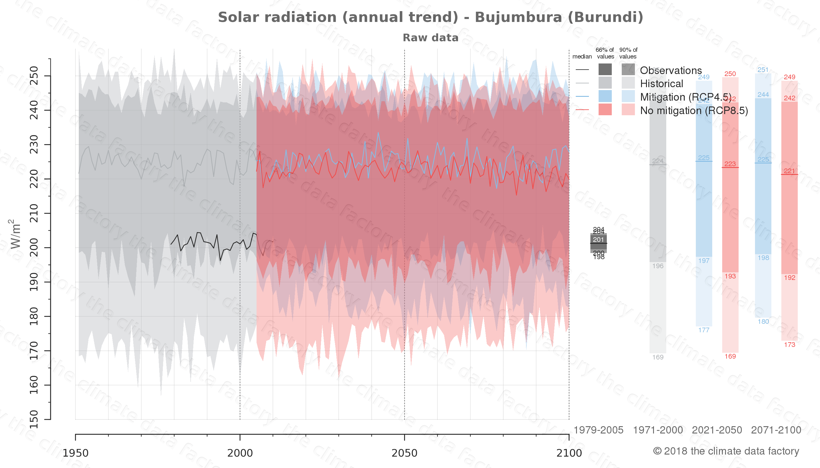 Graphic of projected solar radiation for Bujumbura (Burundi) under two climate change mitigation policy scenarios (RCP4.5, RCP8.5). Represented climate data are raw data from IPCC models. https://theclimatedatafactory.com