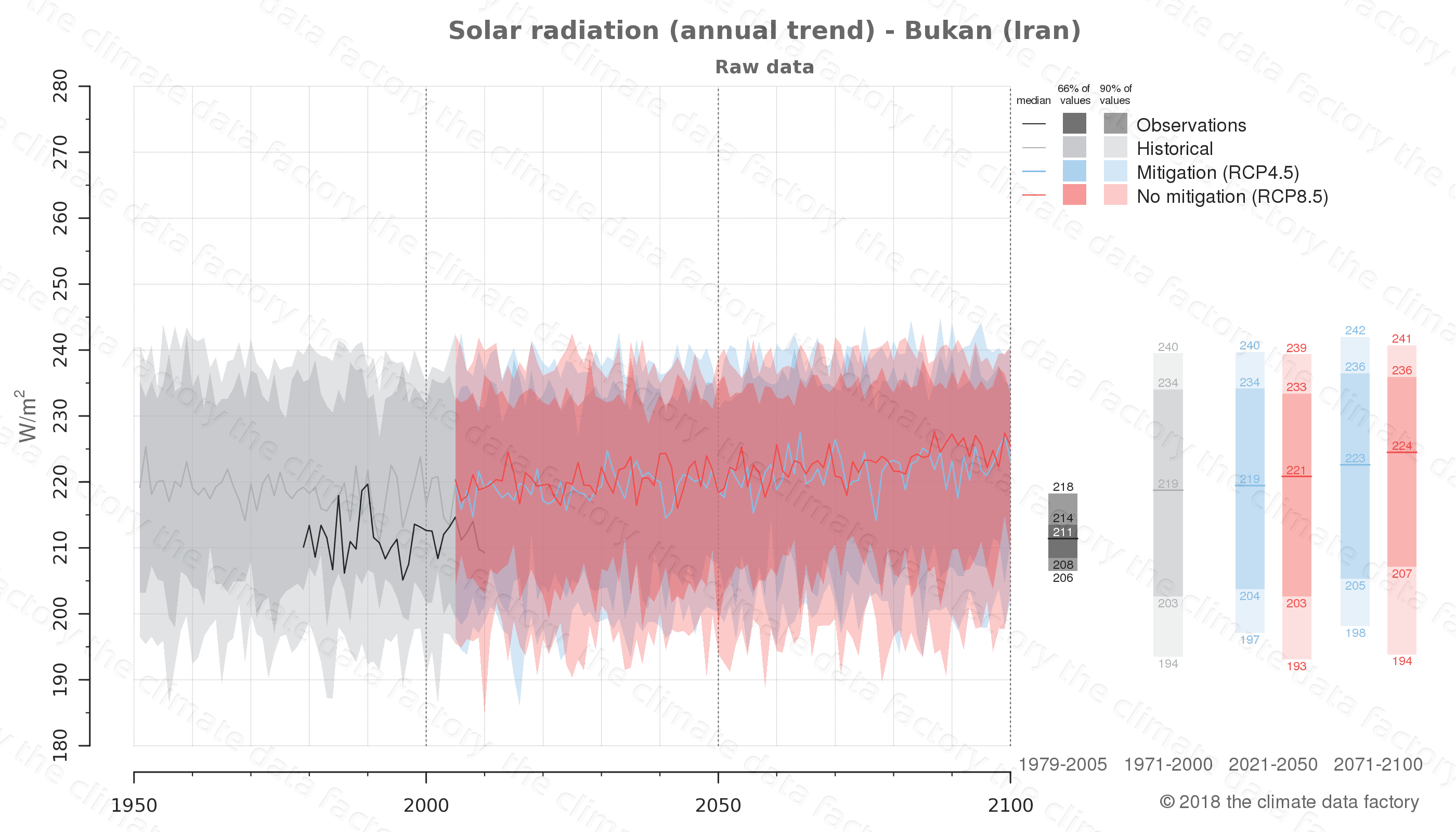 Graphic of projected solar radiation for Bukan (Iran) under two climate change mitigation policy scenarios (RCP4.5, RCP8.5). Represented climate data are raw data from IPCC models. https://theclimatedatafactory.com