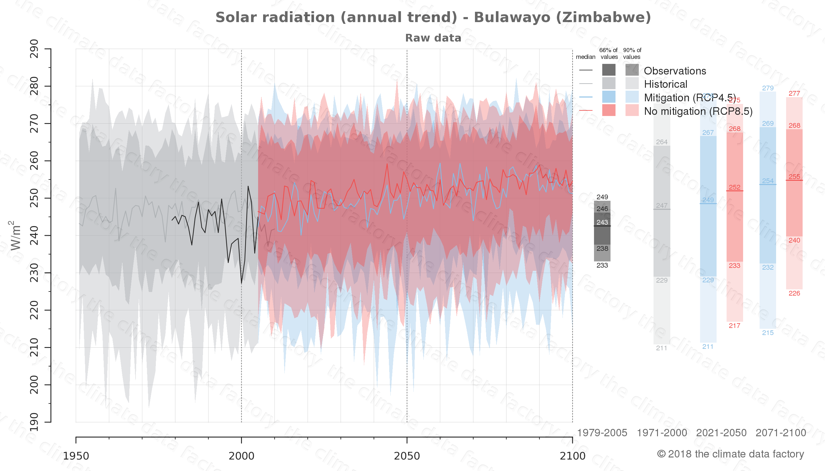 Graphic of projected solar radiation for Bulawayo (Zimbabwe) under two climate change mitigation policy scenarios (RCP4.5, RCP8.5). Represented climate data are raw data from IPCC models. https://theclimatedatafactory.com