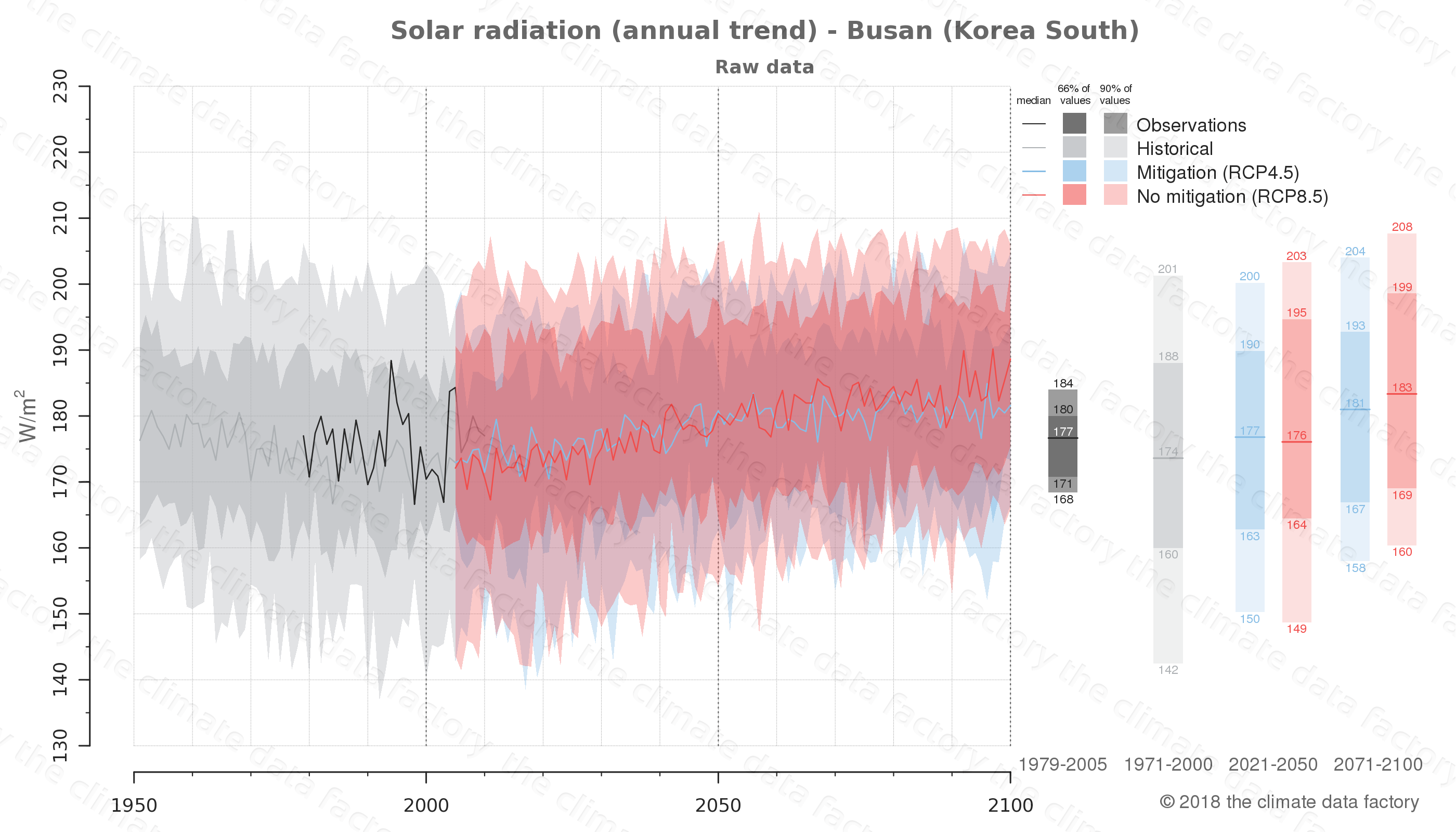Graphic of projected solar radiation for Busan (South Korea) under two climate change mitigation policy scenarios (RCP4.5, RCP8.5). Represented climate data are raw data from IPCC models. https://theclimatedatafactory.com