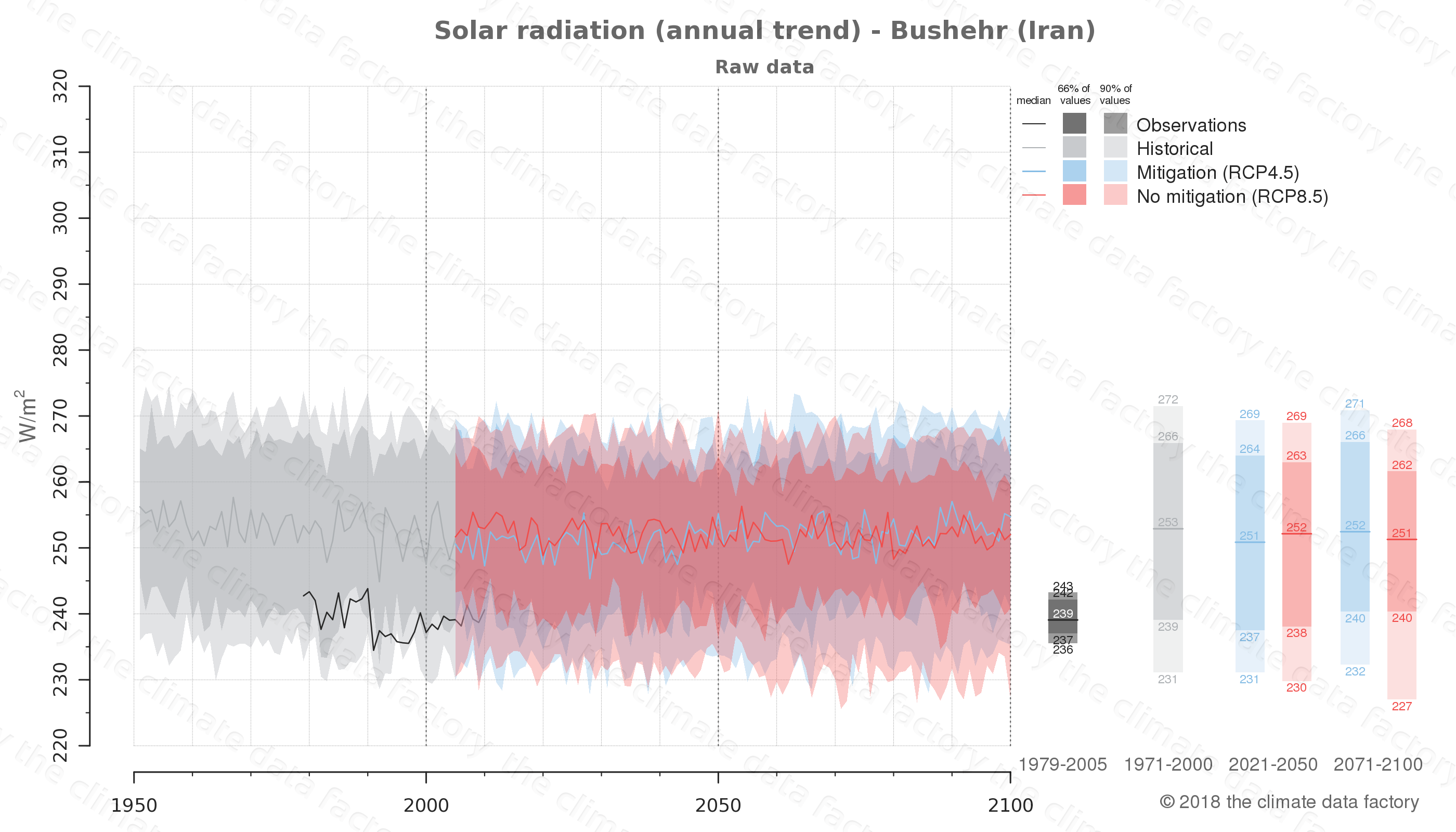 Graphic of projected solar radiation for Bushehr (Iran) under two climate change mitigation policy scenarios (RCP4.5, RCP8.5). Represented climate data are raw data from IPCC models. https://theclimatedatafactory.com