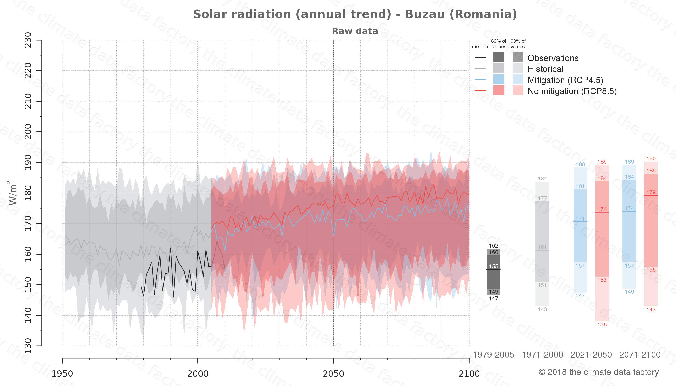 Graphic of projected solar radiation for Buzau (Romania) under two climate change mitigation policy scenarios (RCP4.5, RCP8.5). Represented climate data are raw data from IPCC models. https://theclimatedatafactory.com