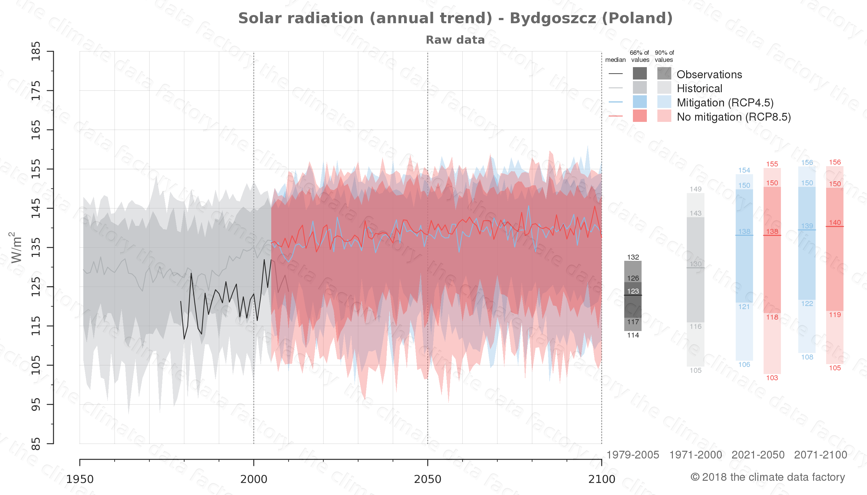 Graphic of projected solar radiation for Bydgoszcz (Poland) under two climate change mitigation policy scenarios (RCP4.5, RCP8.5). Represented climate data are raw data from IPCC models. https://theclimatedatafactory.com